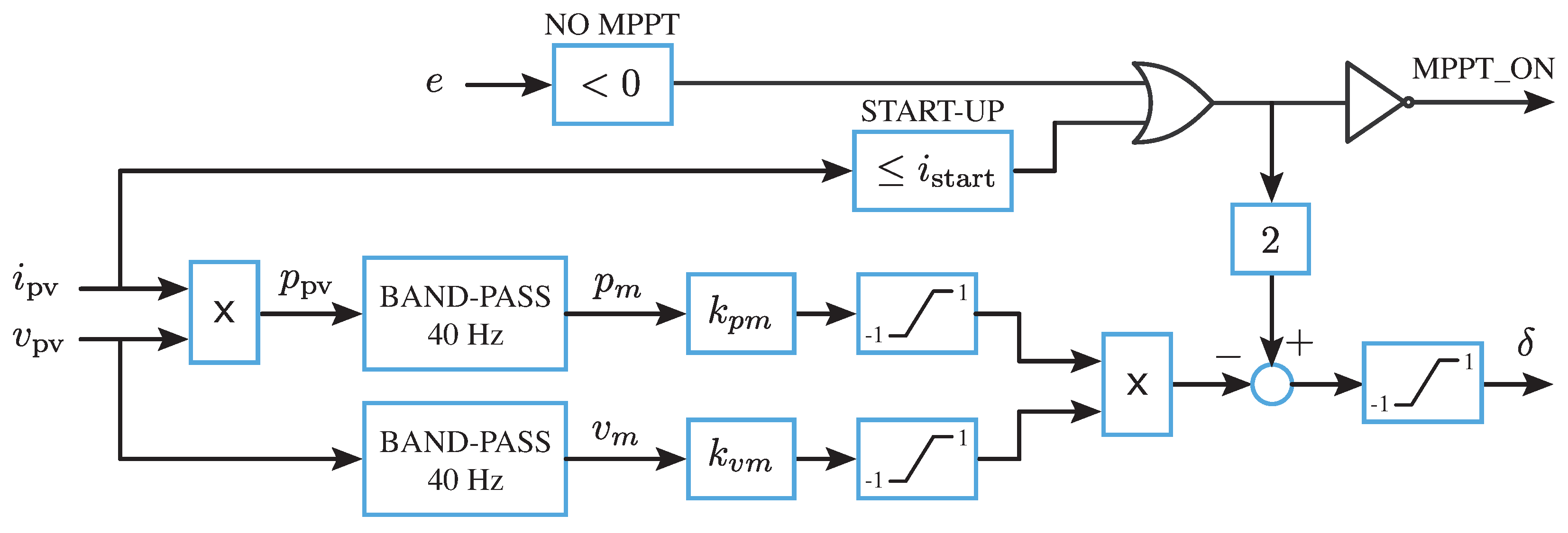 Energies | Free Full-Text | A Novel Fast MPPT Strategy for