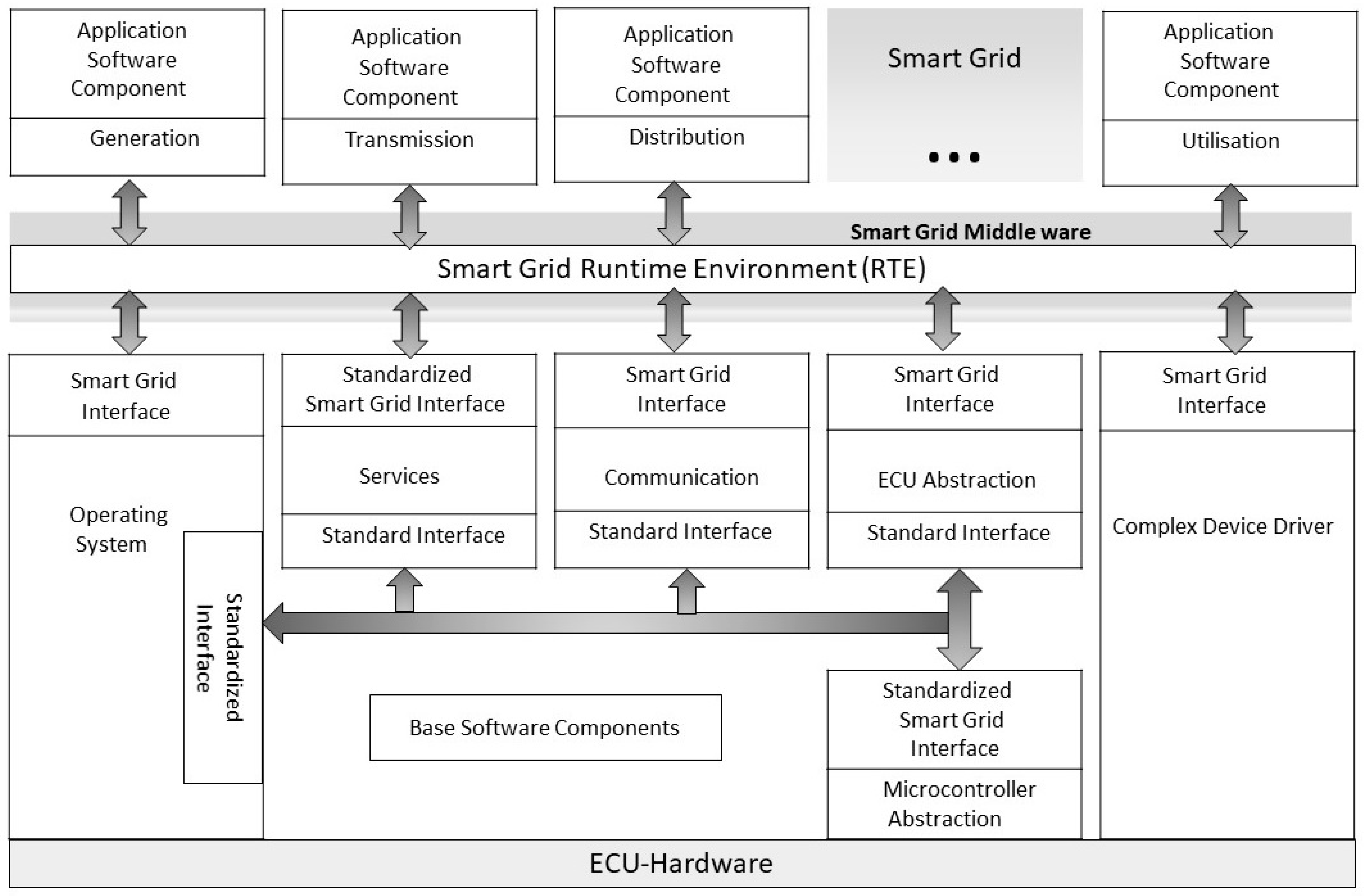 Energies | Free Full-Text | Software Architectures for Smart