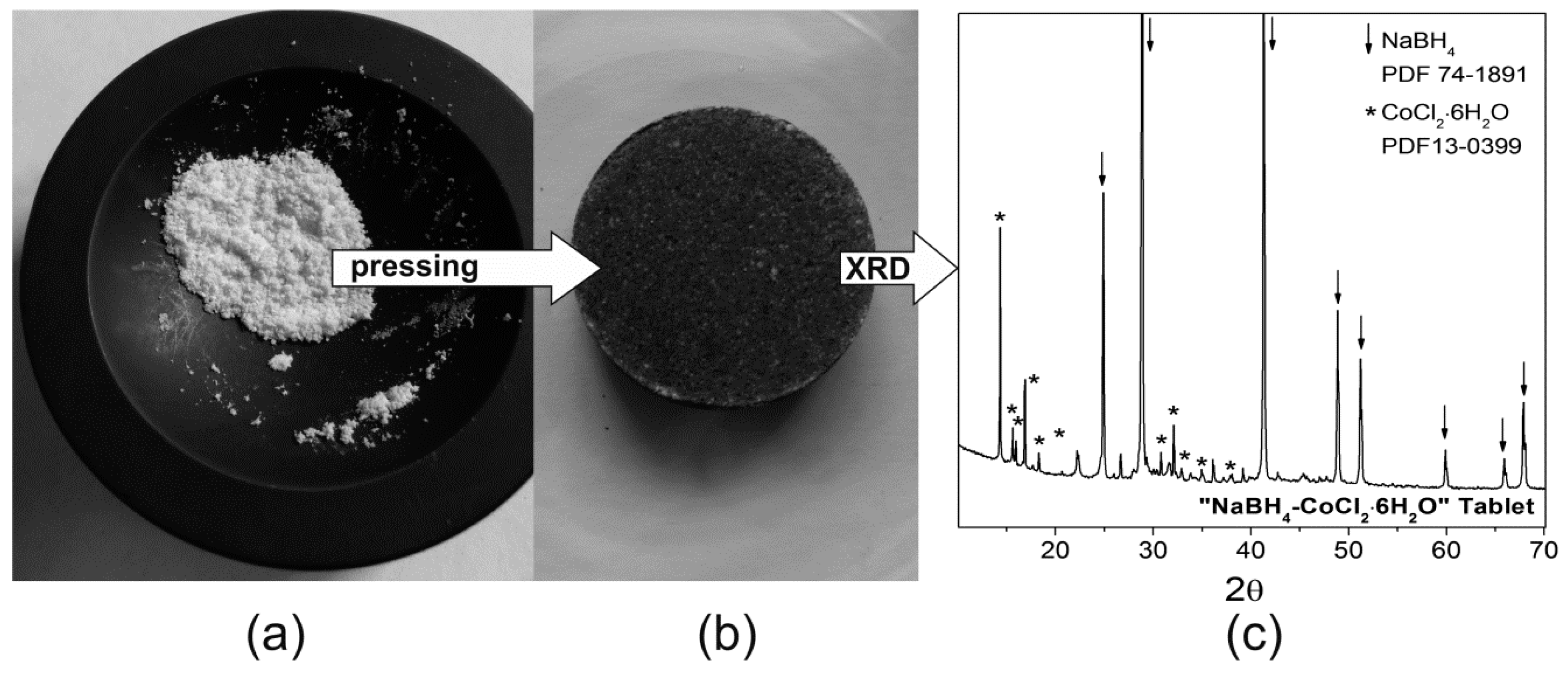 Energies | Free Full-Text | Solid-State NaBH4/Co Composite