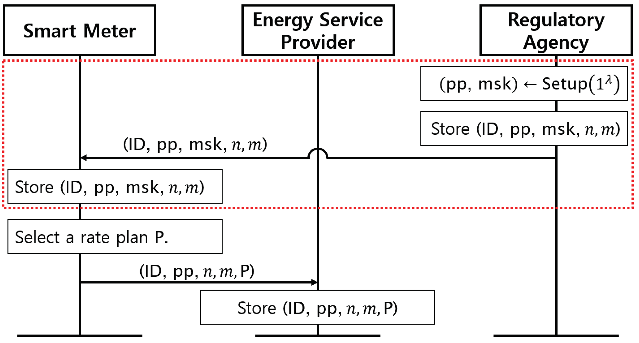 Energies | Free Full-Text | Privacy-Preserving Electricity Billing