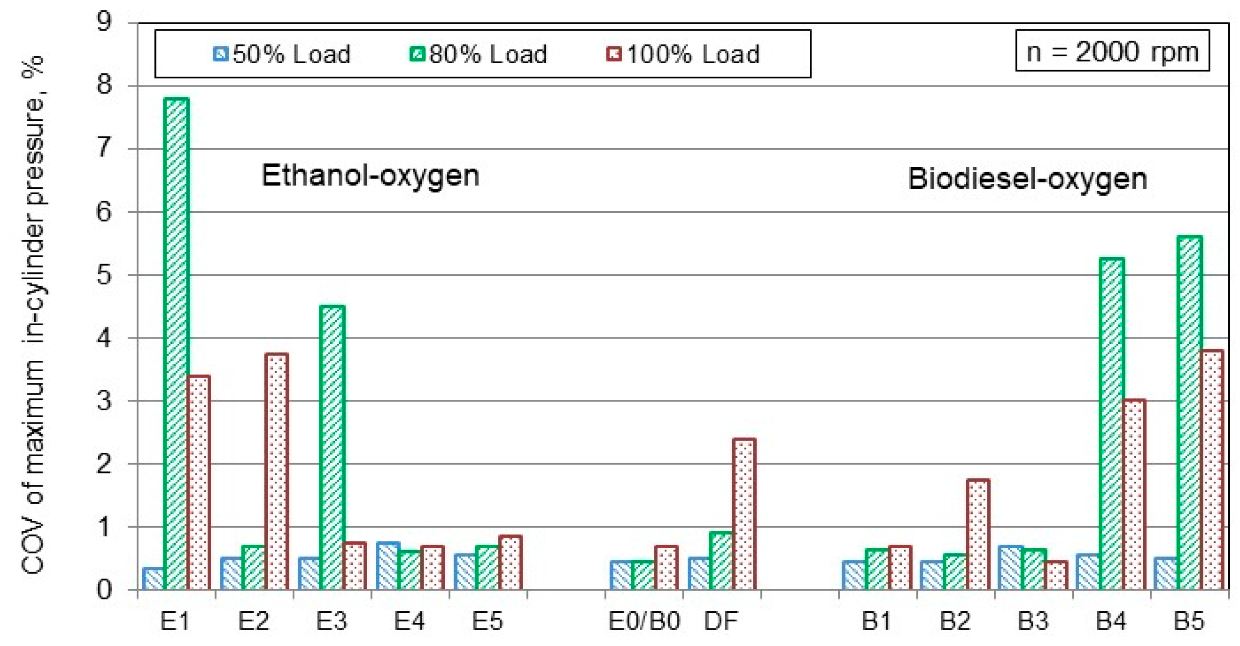 Energies | Free Full-Text | Study of the Effects of Biofuel