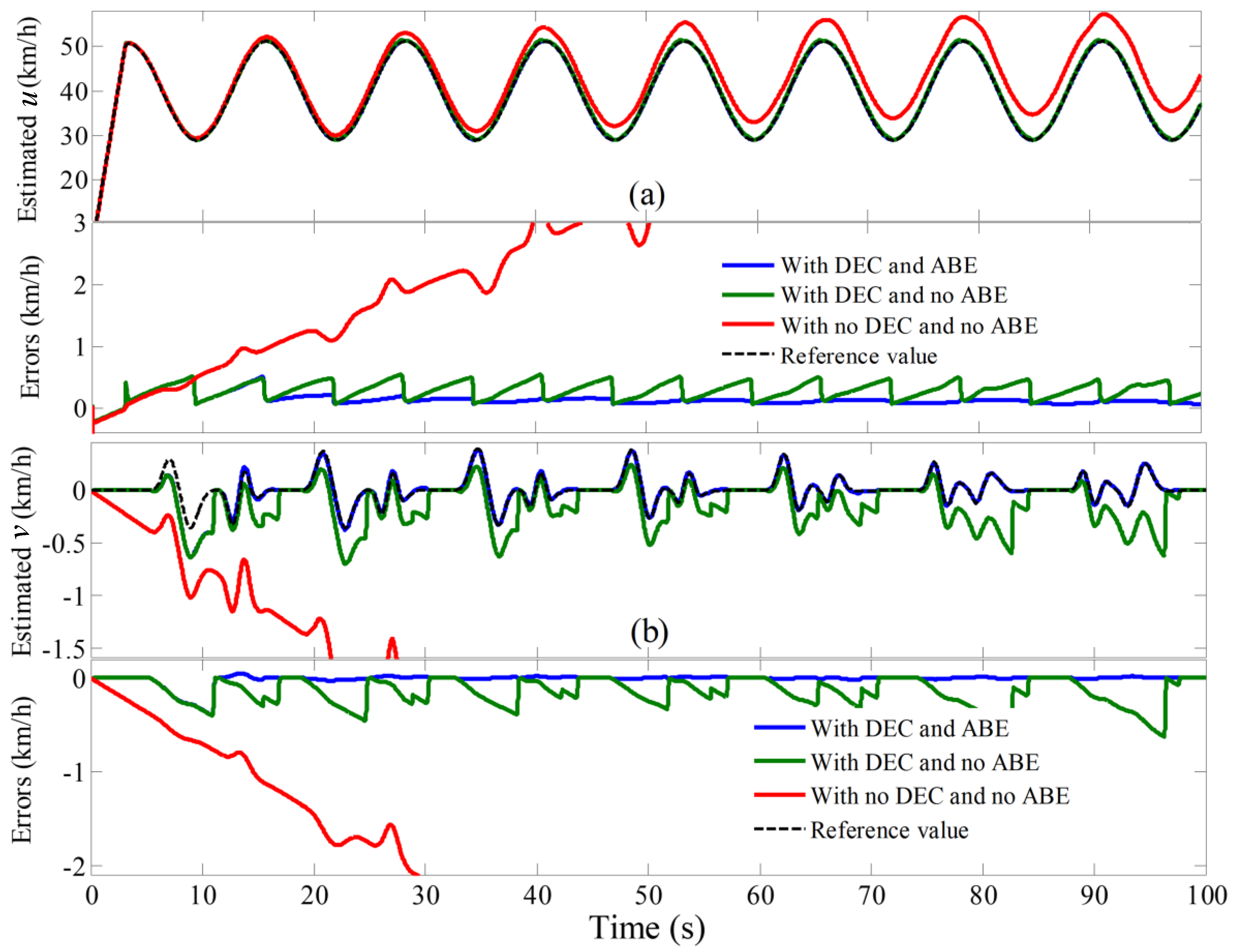 Energies | Free Full-Text | Vehicle Velocity Estimation