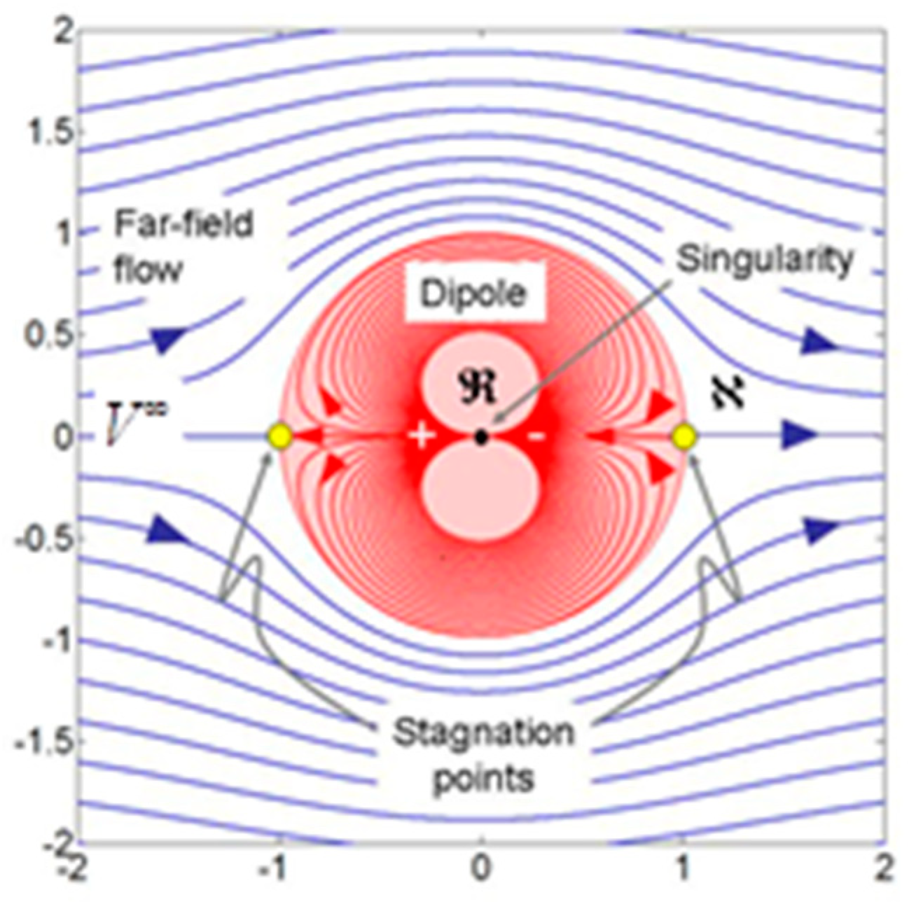 Energies | Free Full-Text | Elementary Pore Network Models