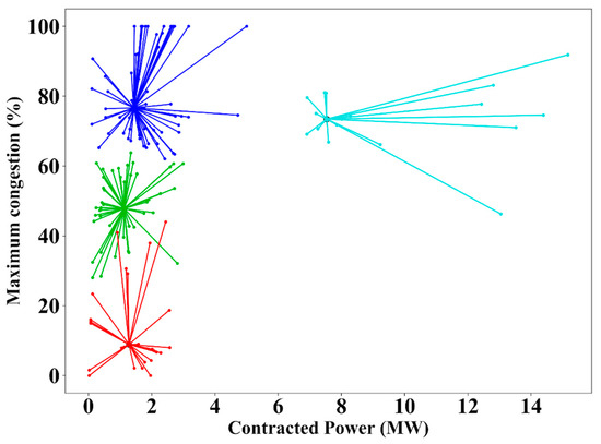 Energies | Special Issue : Optimization Methods Applied to Power Systems