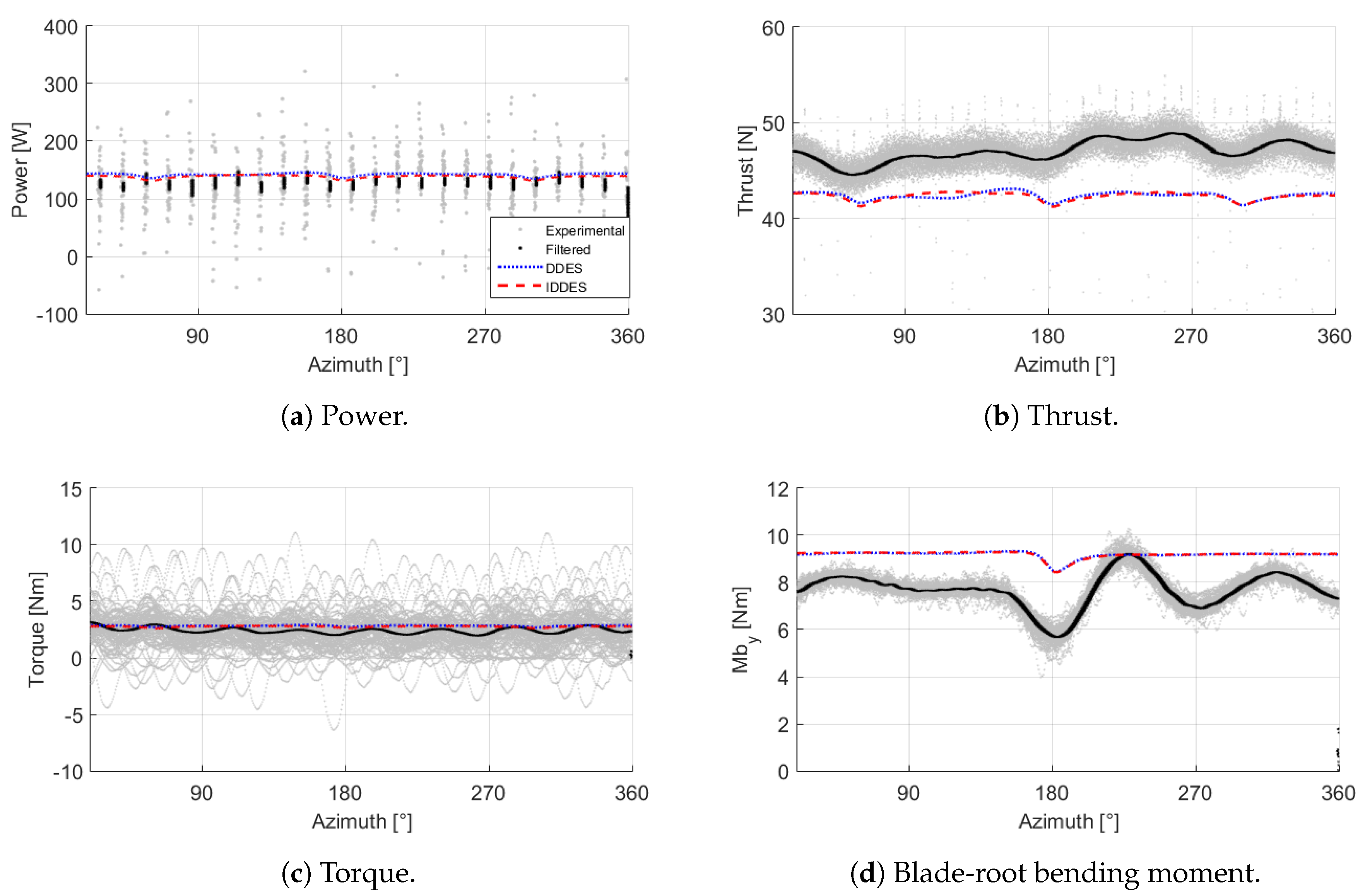 Energies | Free Full-Text | CFD Validation of a Model Wind Turbine