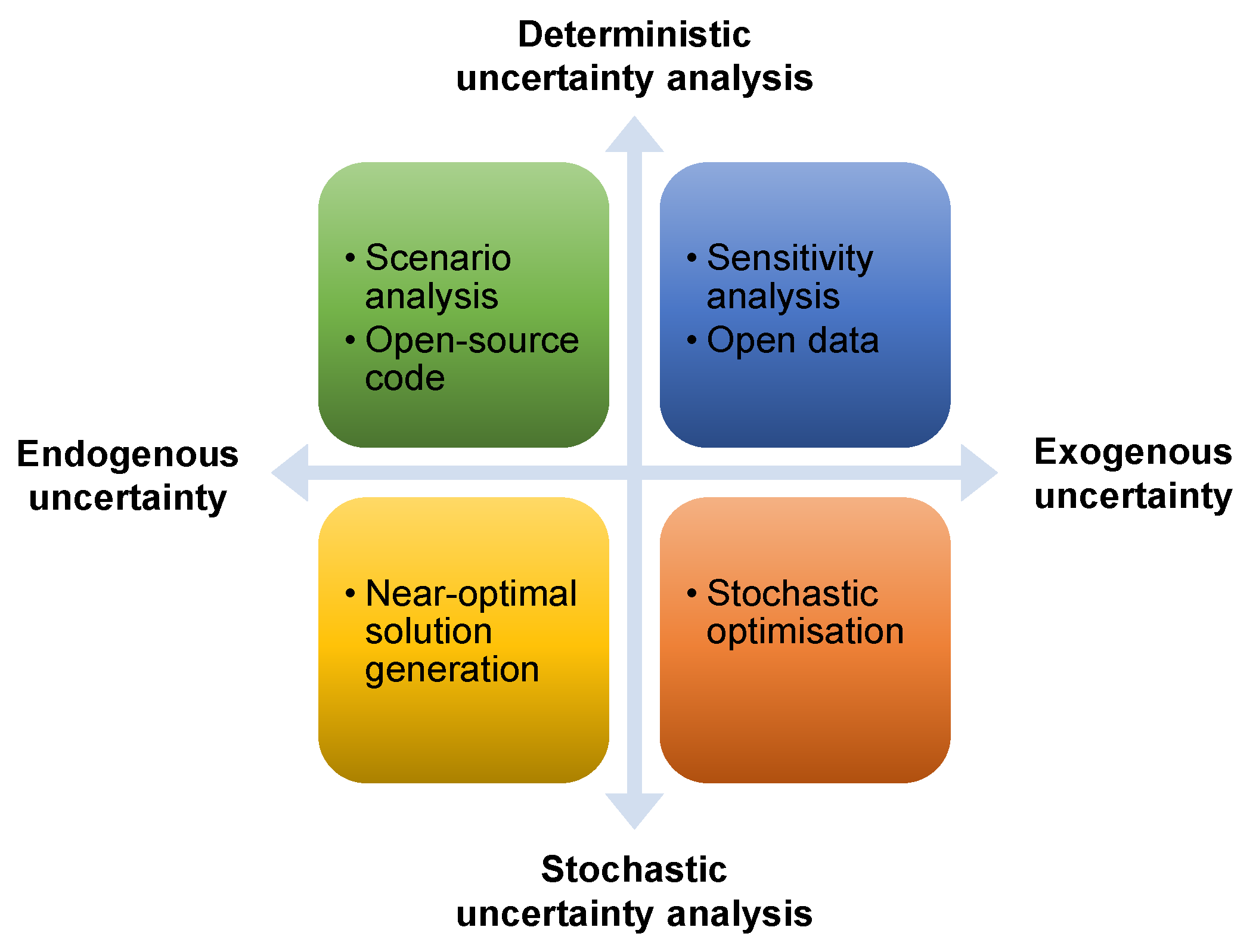 Energies | Free Full-Text | OSeMOSYS-PuLP: A Stochastic Modeling