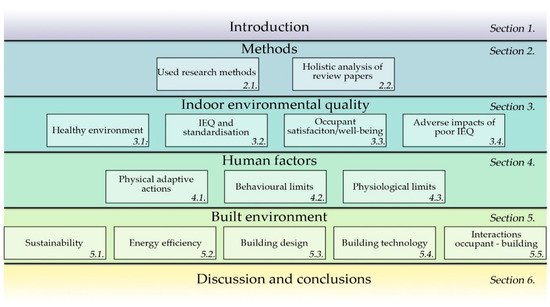 Energies | Free Full-Text | A Healthy, Energy-Efficient and