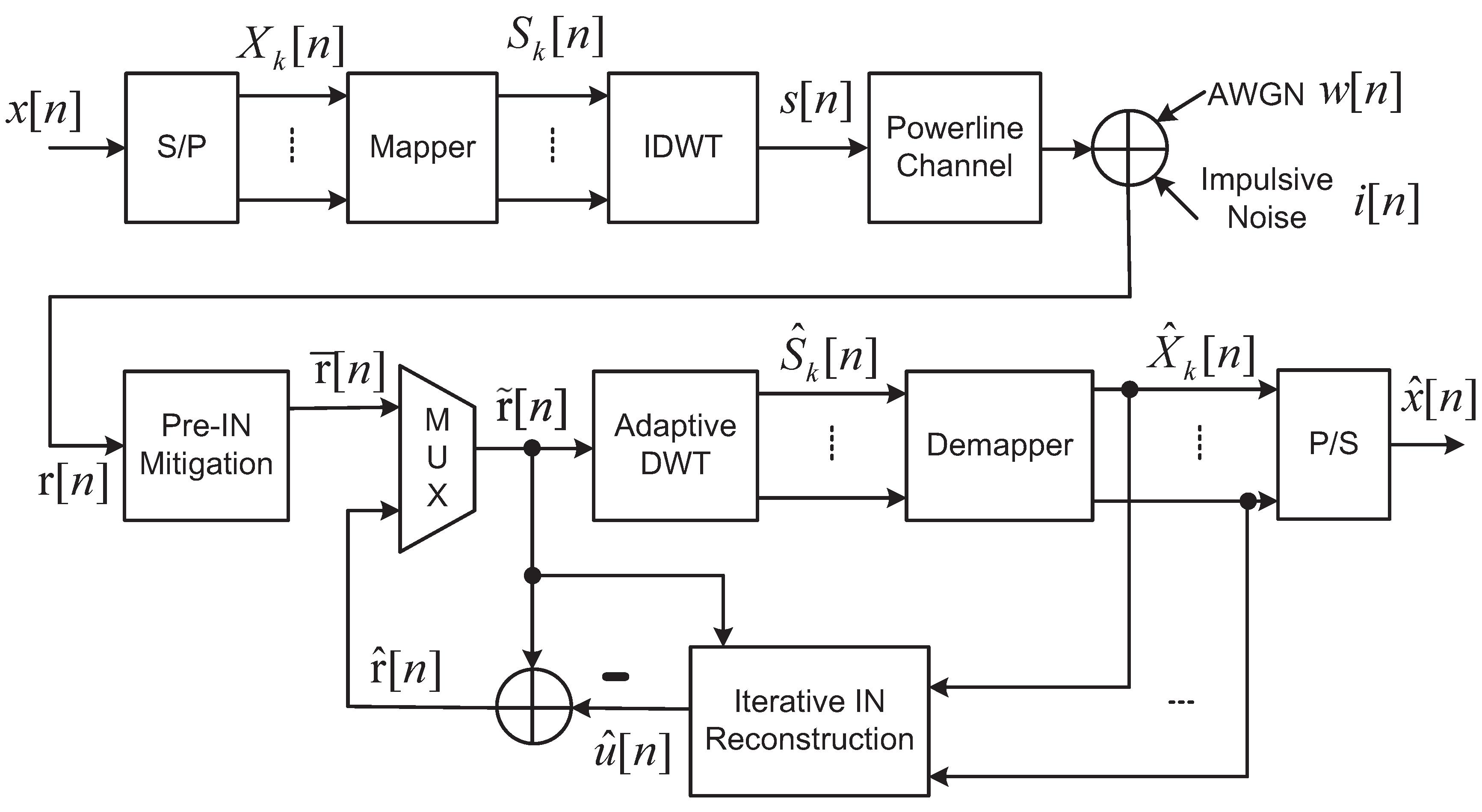 Energies   Free Full-Text   Mitigating Impulsive Noise for Wavelet