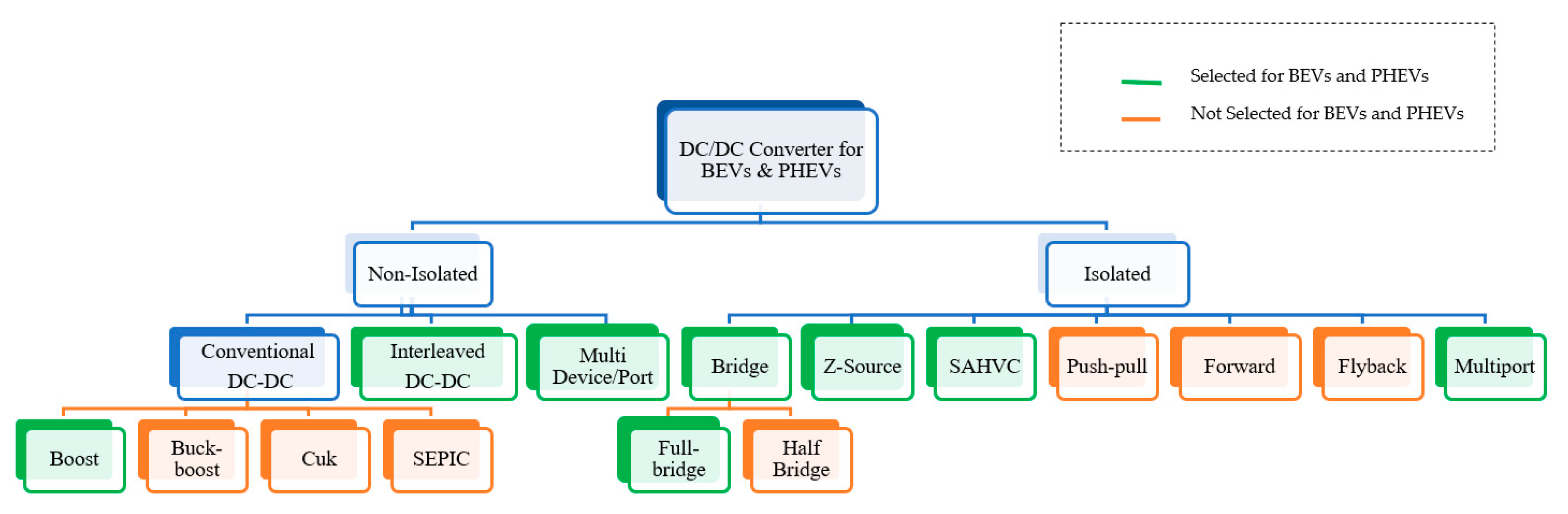 Energies | Free Full-Text | DC-DC Converter Topologies for