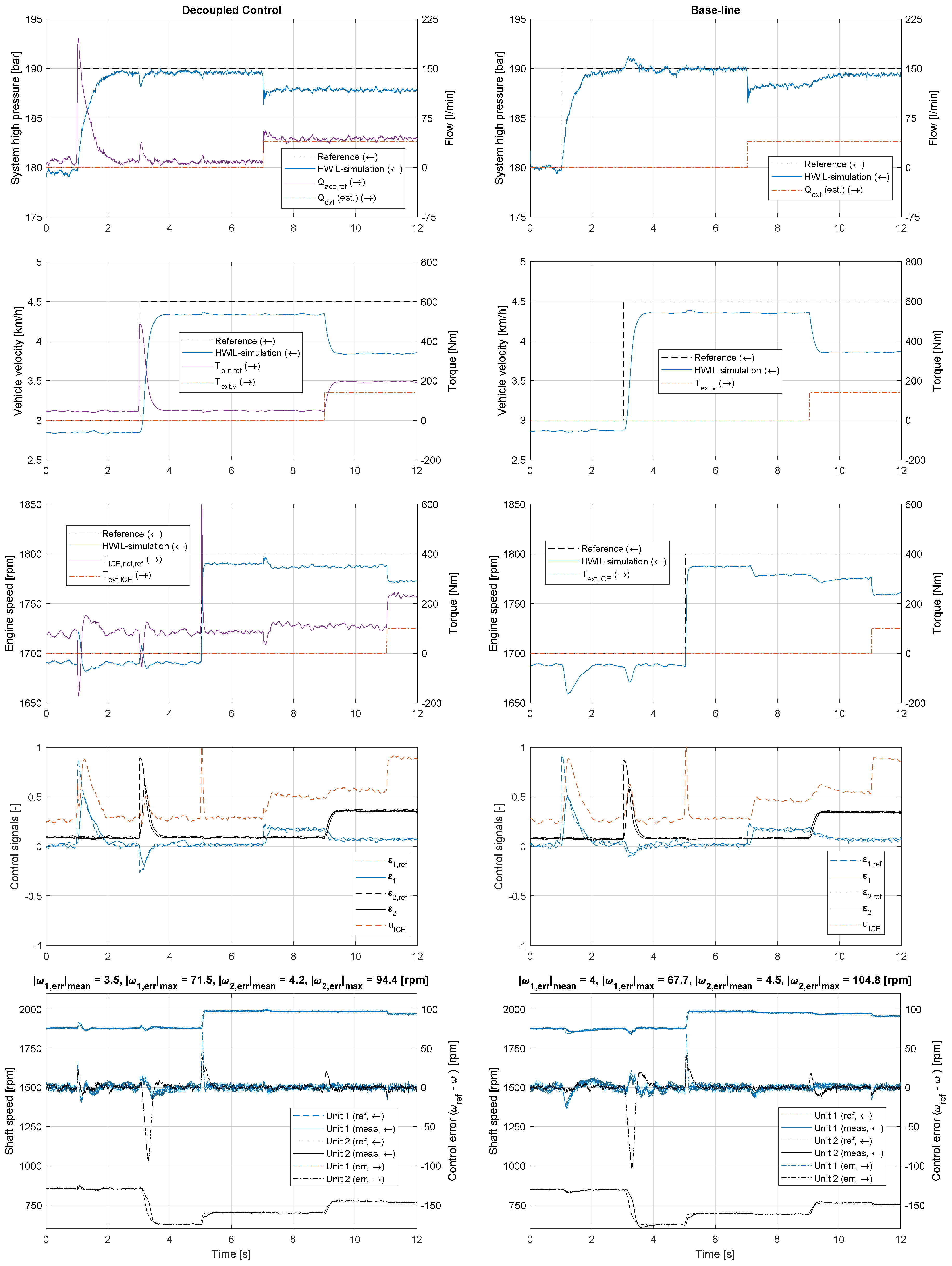 Energies | Free Full-Text | Low-Level Control of Hybrid