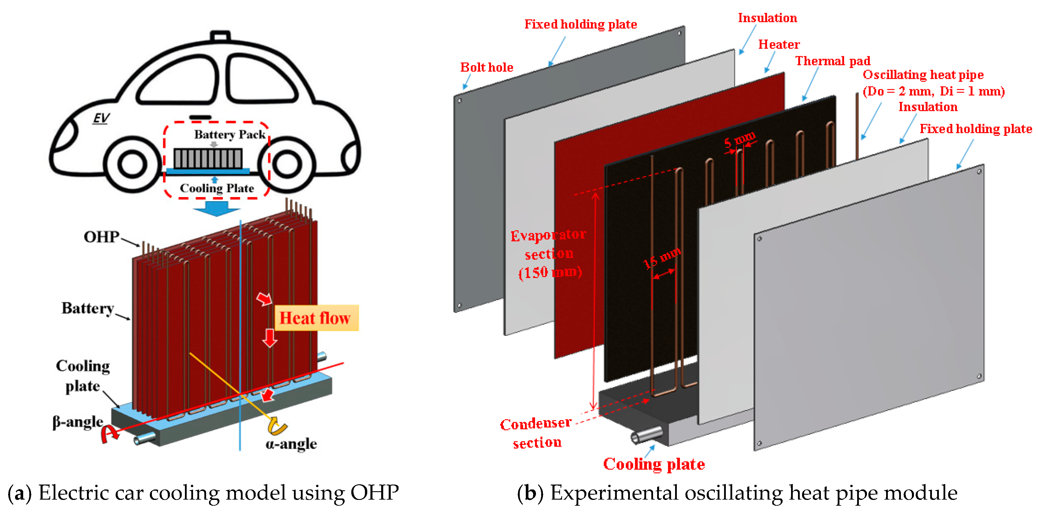 Lithium Ion Car Battery >> Energies | Free Full-Text | Oscillating Heat Pipe Cooling ...