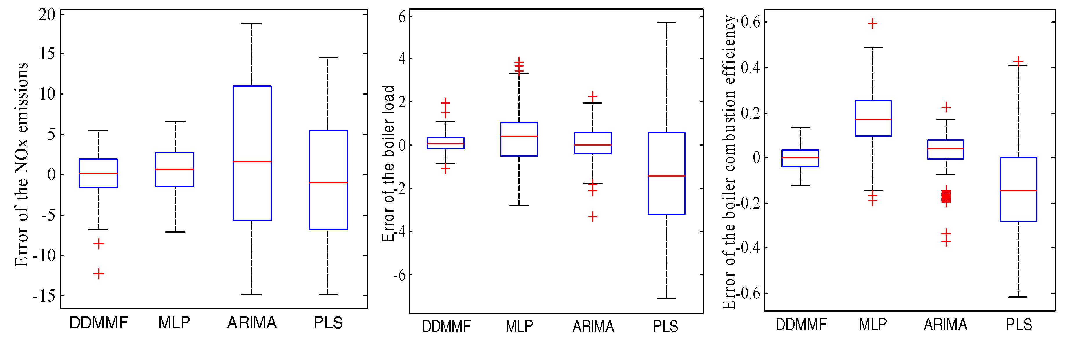 Energies   Free Full-Text   Adaptive Nonlinear Model Predictive