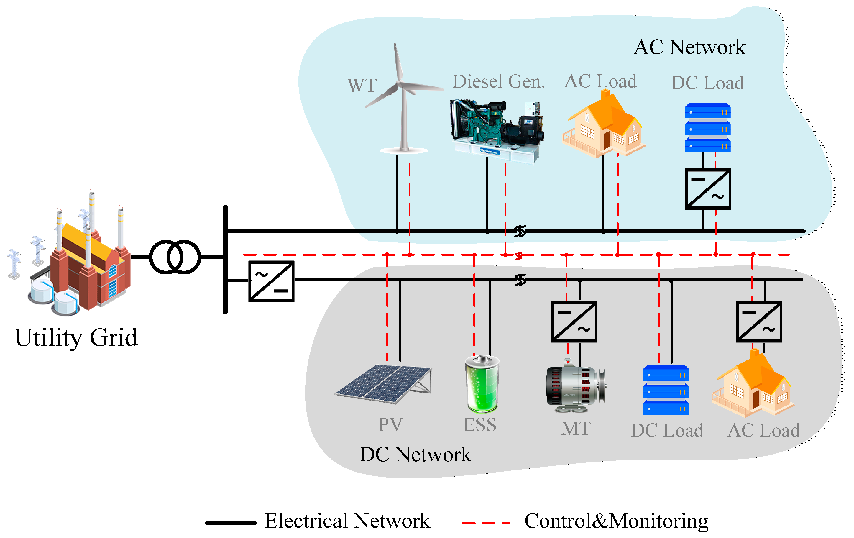 Energies   Free Full-Text   Hybrid AC/DC Microgrid Planning with