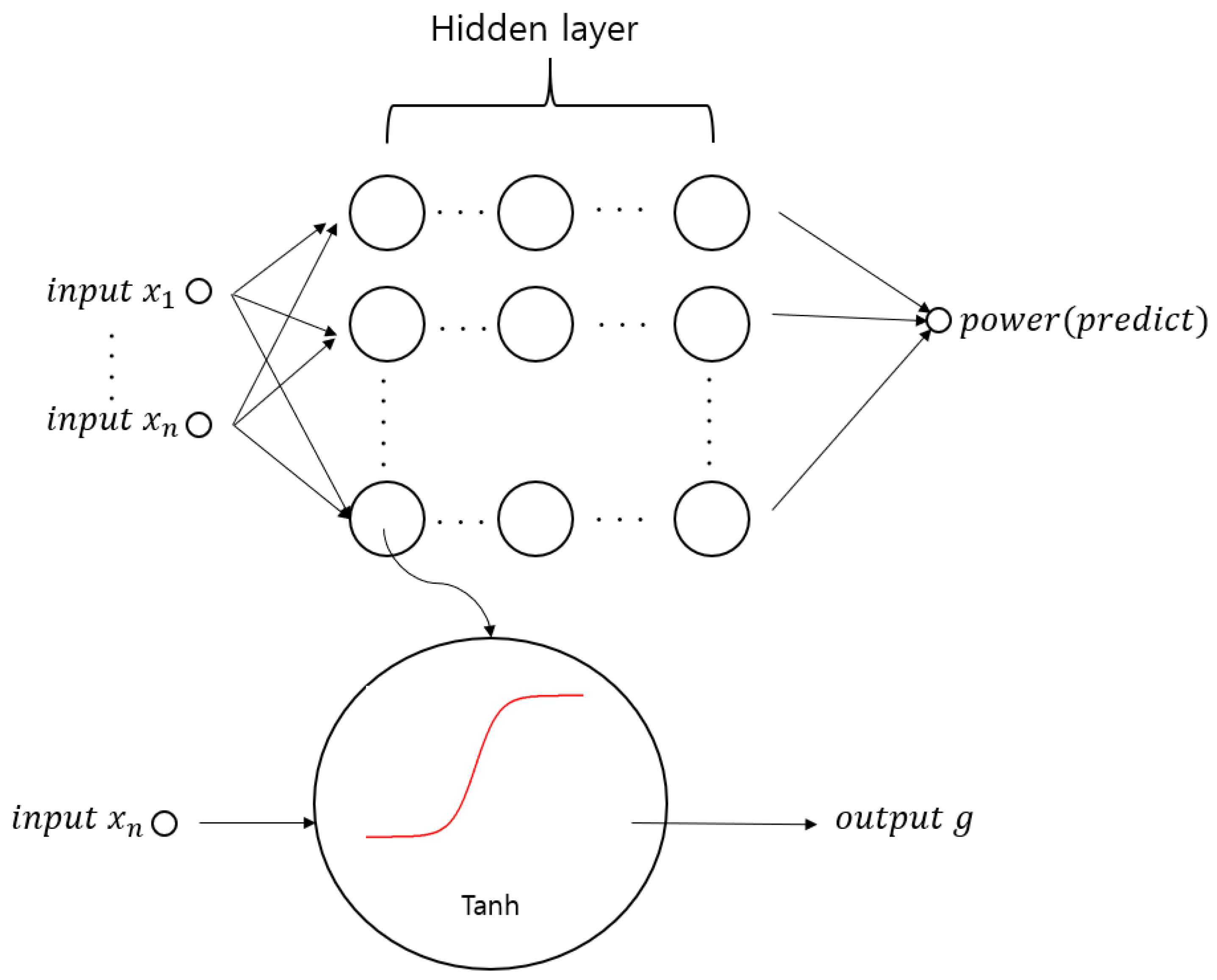 Energies | Free Full-Text | Deep Learning Approach of Energy ... on