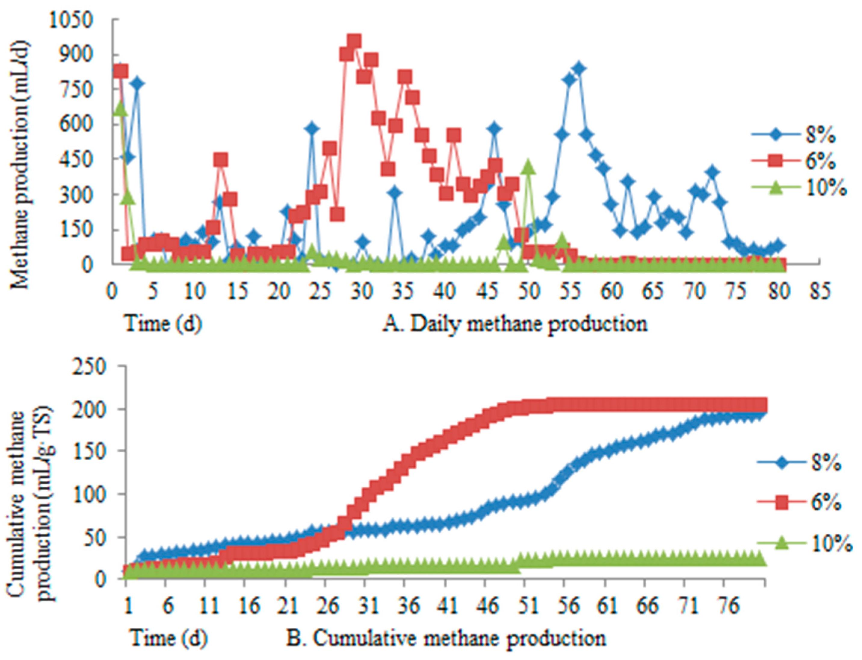 T S Diagram Methane - Diagrams Catalogue