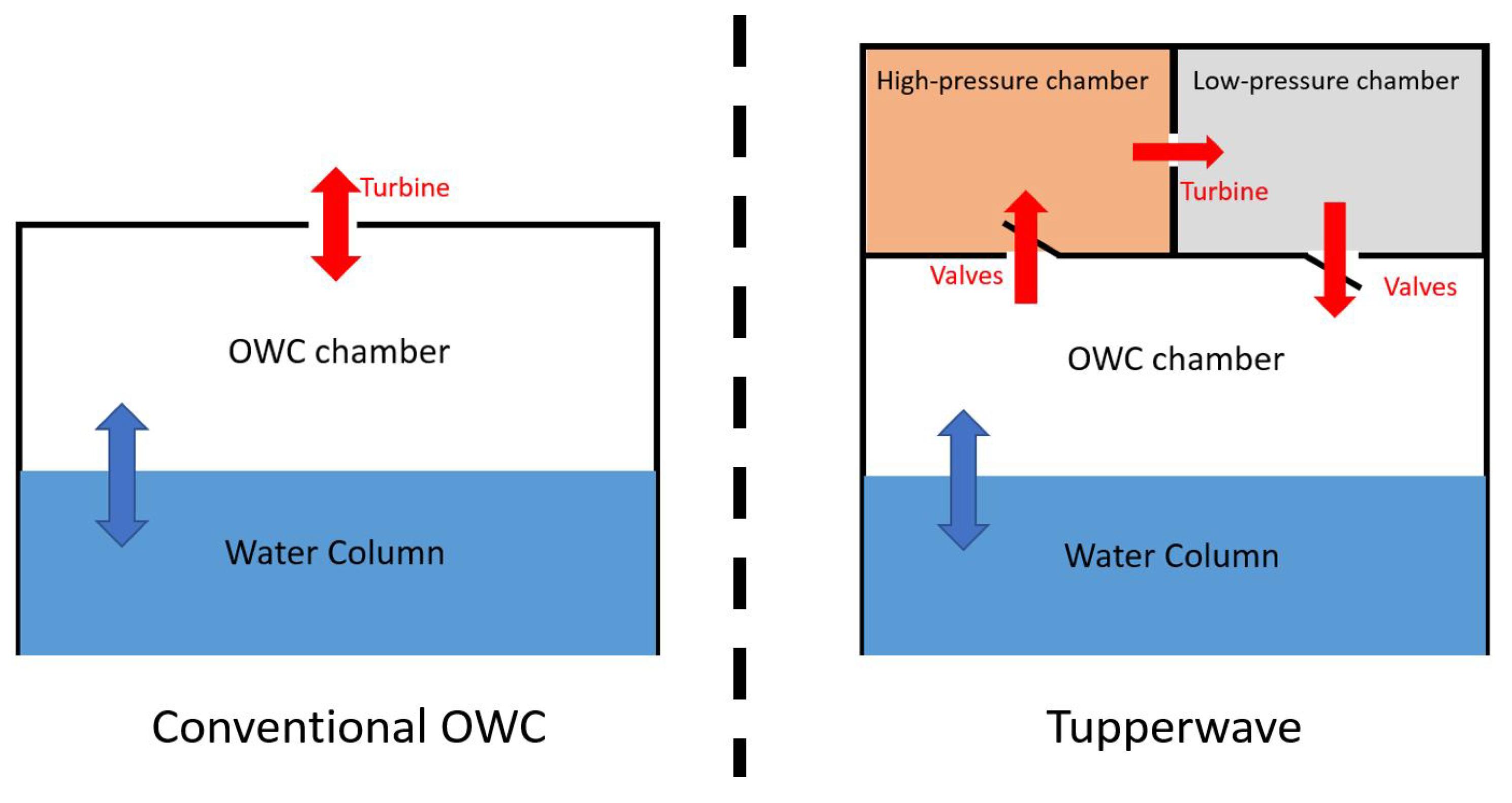 Wave Energy Diagram on