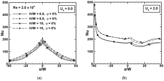 Energies | Special Issue : Heat Transfer Enhancement