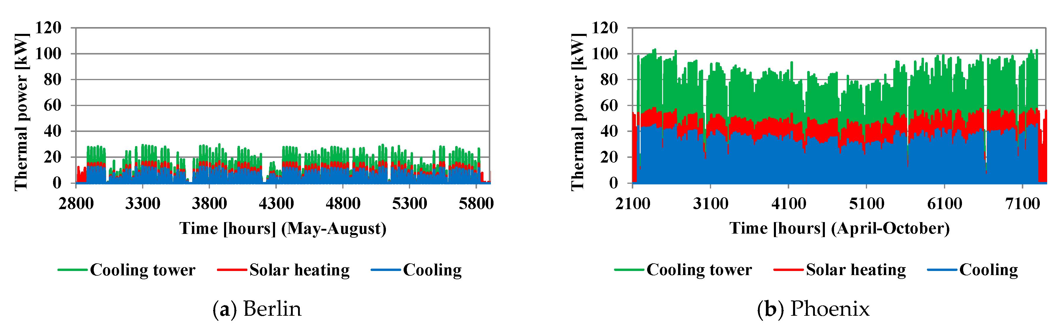 energies 12 02113 g021