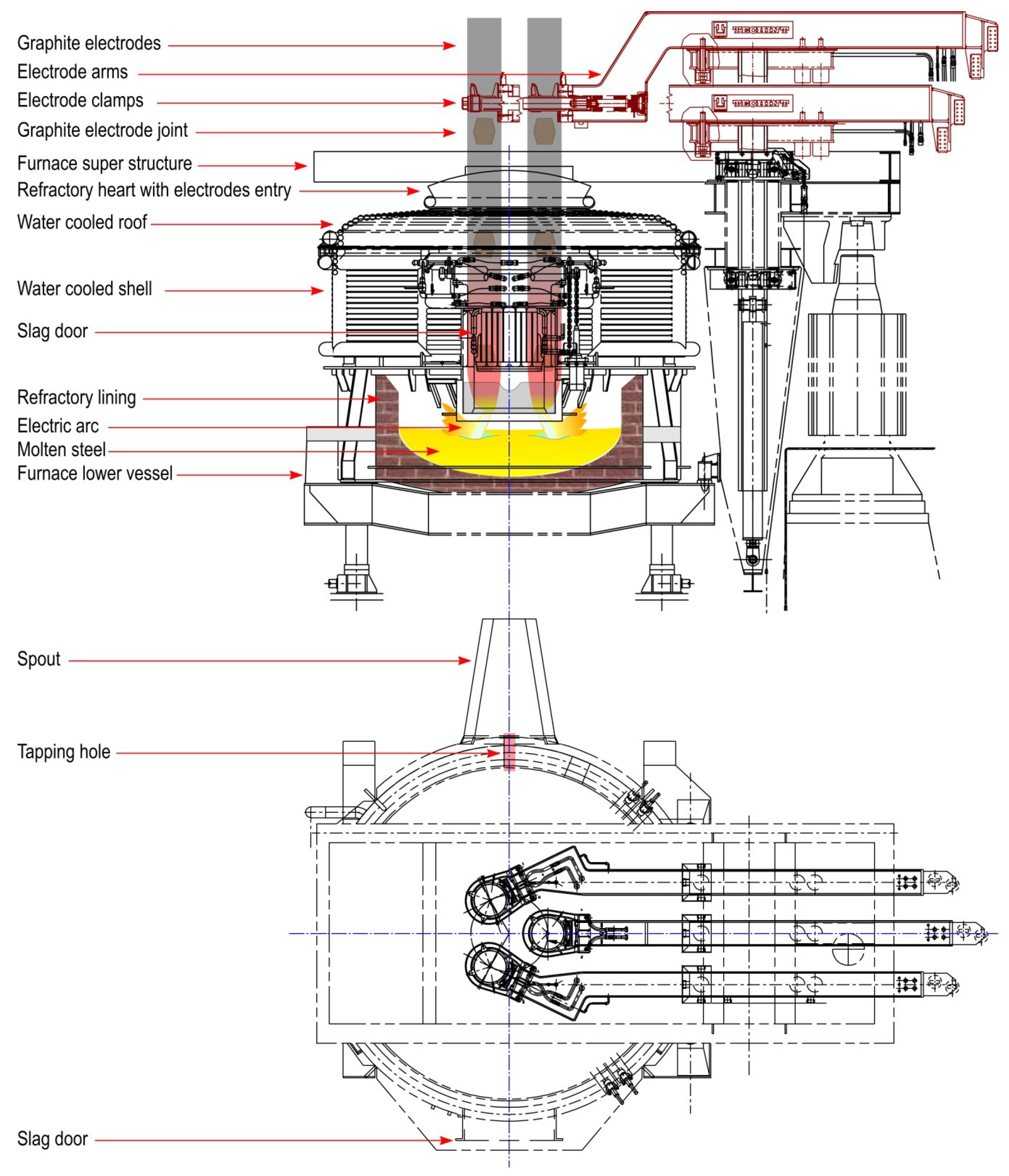 Arc Europe Ltd >> Energies | Free Full-Text | Comprehensive Electric Arc Furnace Electric Energy Consumption ...