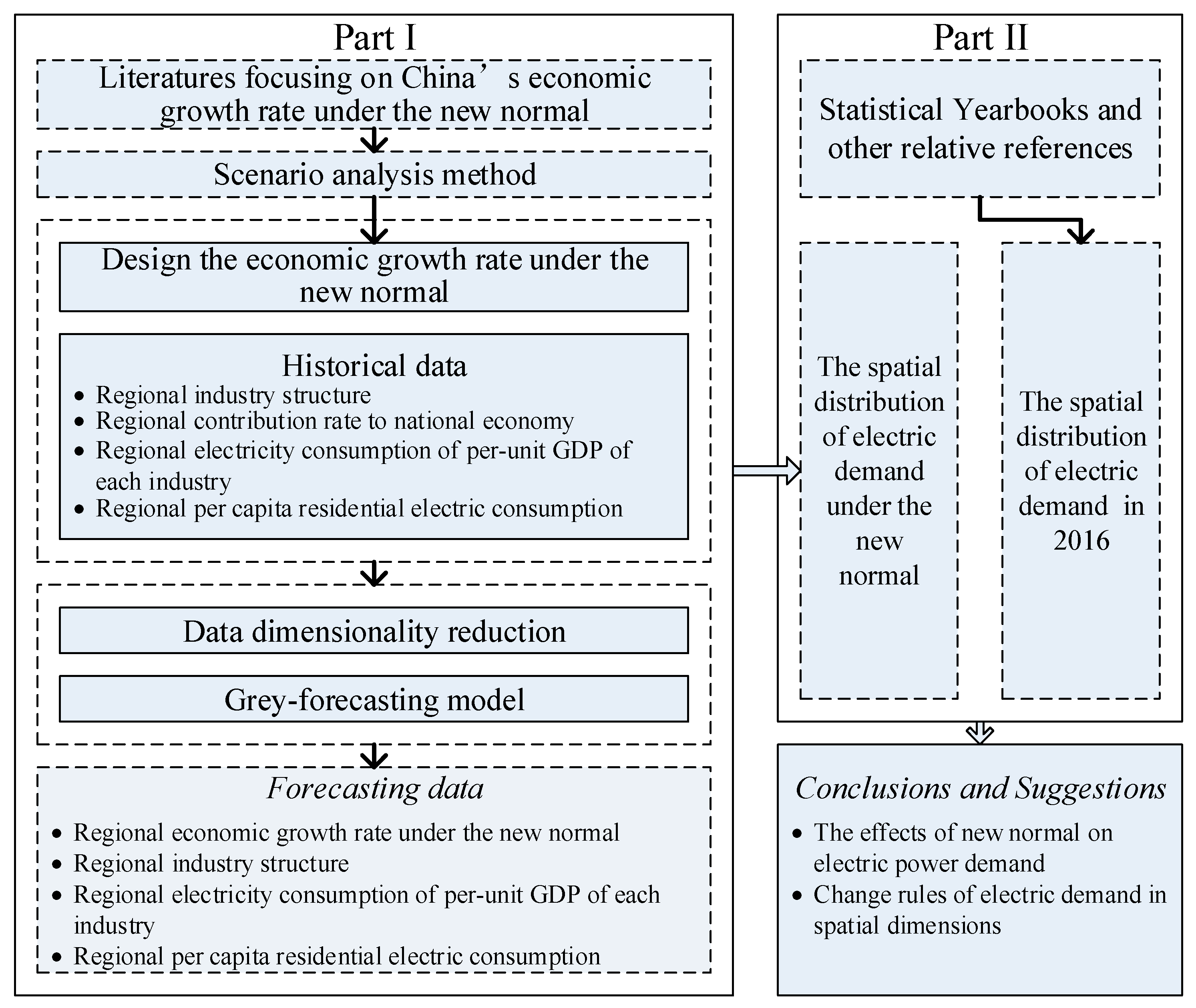 Energies Free Full Text Study On A Simple Model To Forecast