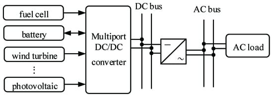 Energies | Free Full-Text | H∞ Mixed Sensitivity Control for a