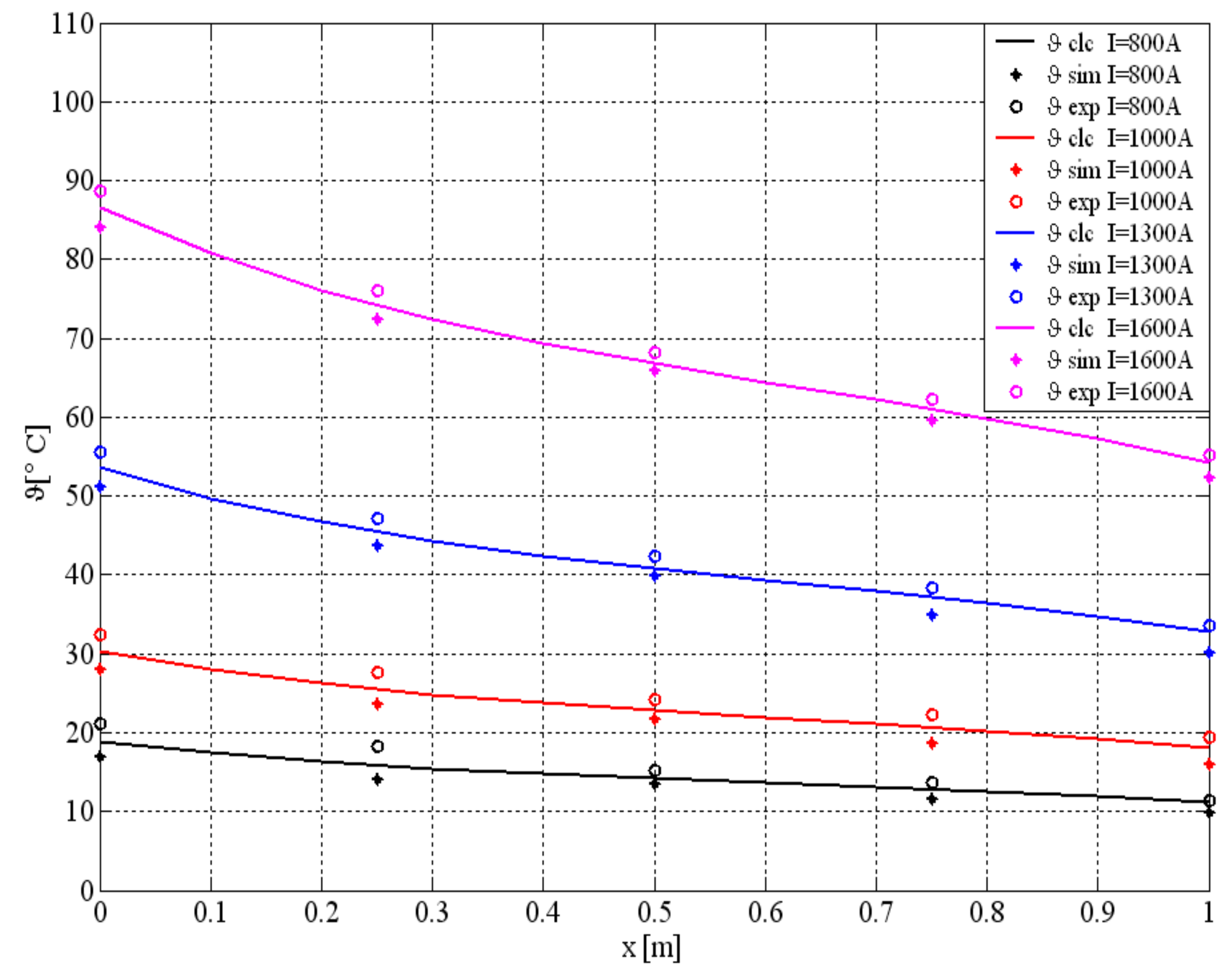 Energies Free Full Text Thermal Analysis Of Busbars From A High Current Power Supply System Html