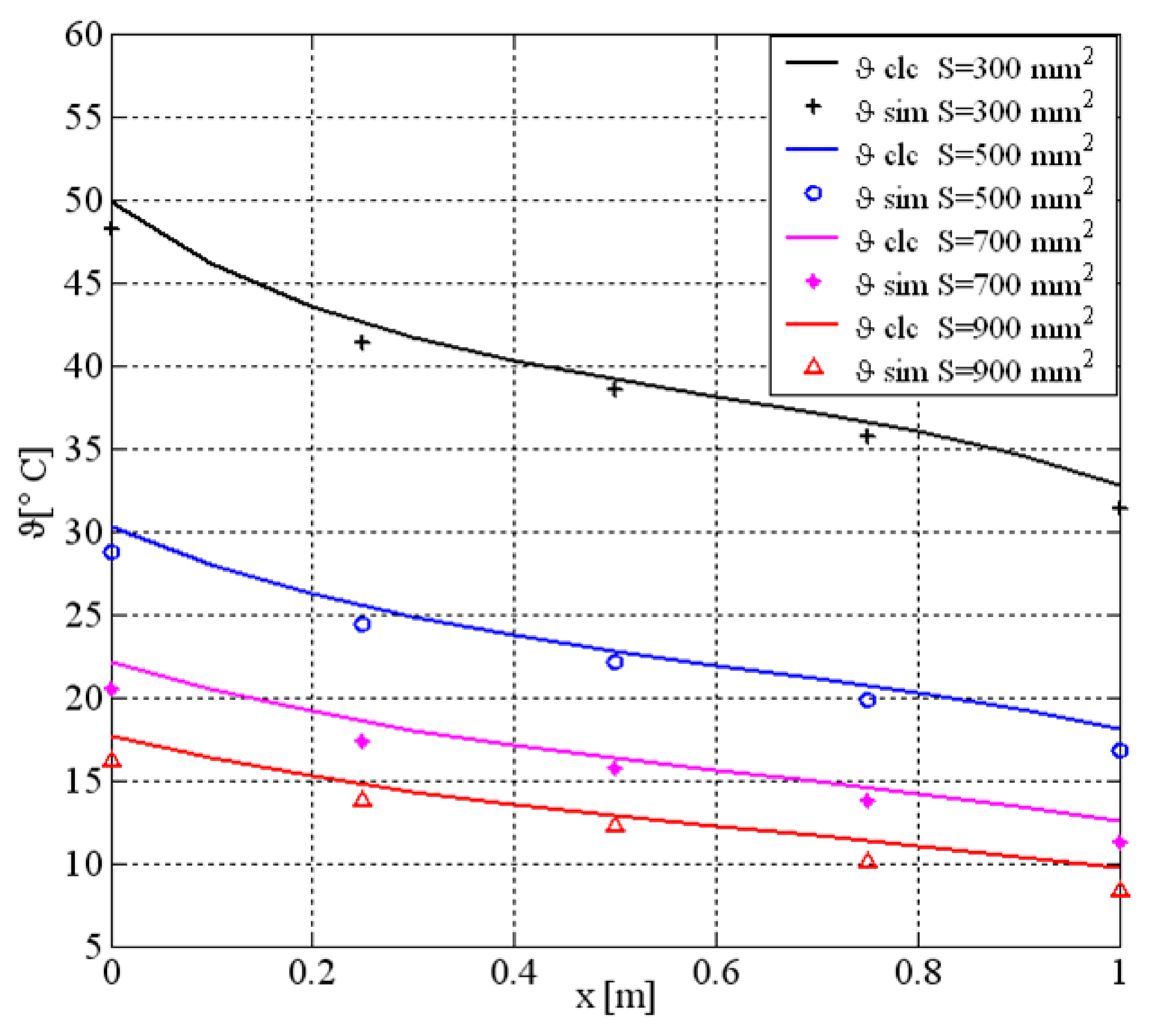 Energies | Free Full-Text | Thermal Analysis of Busbars from