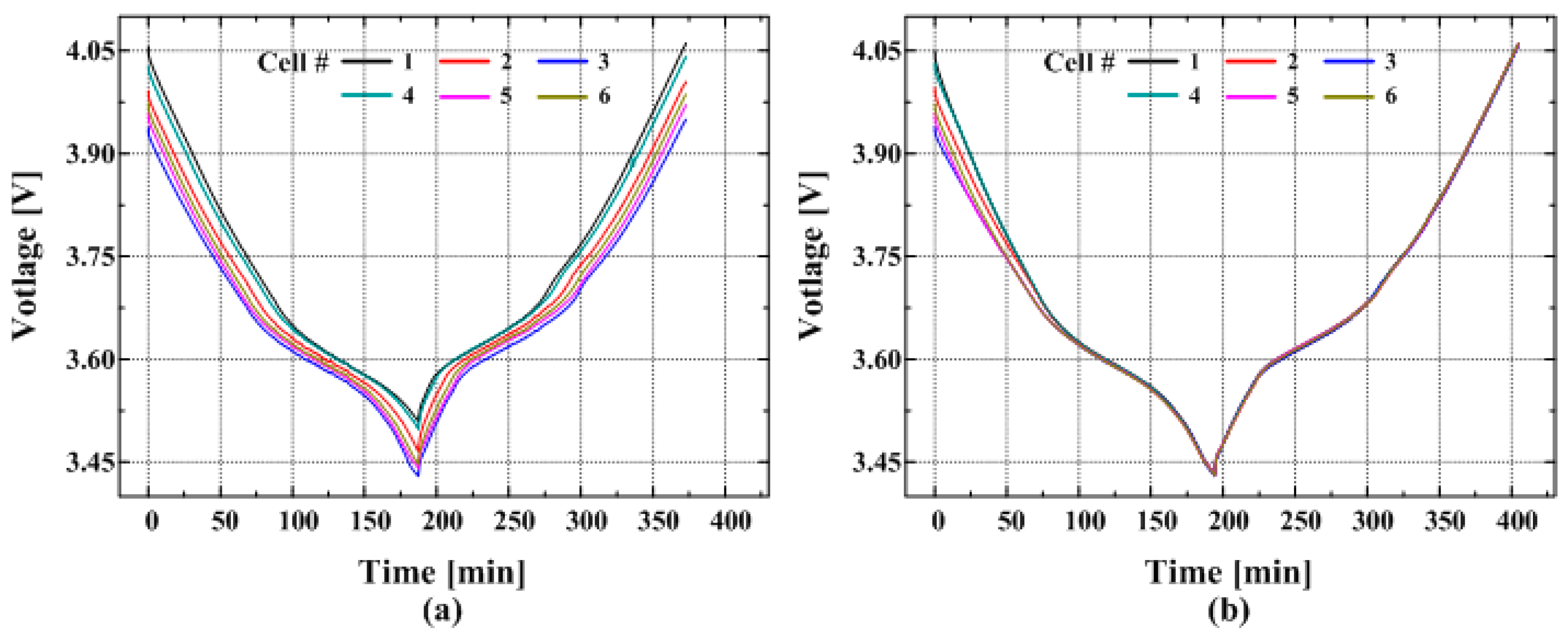 Energies   Free Full-Text   Active Charge Equalizer of Li