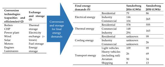 Energies 12 02307 g007 550