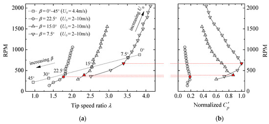 Energies | Free Full-Text | Wake Effect of a Horizontal Axis