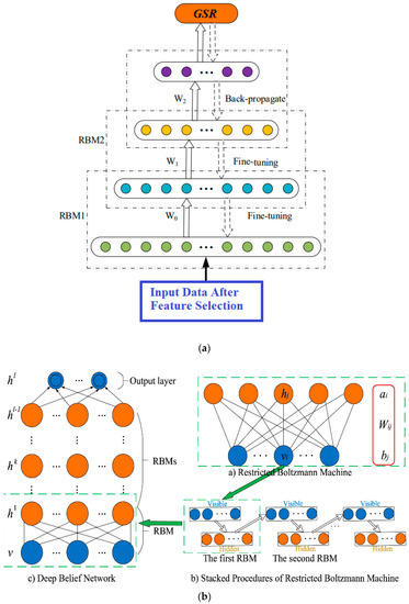 Energies | Free Full-Text | Deep Learning Neural Networks