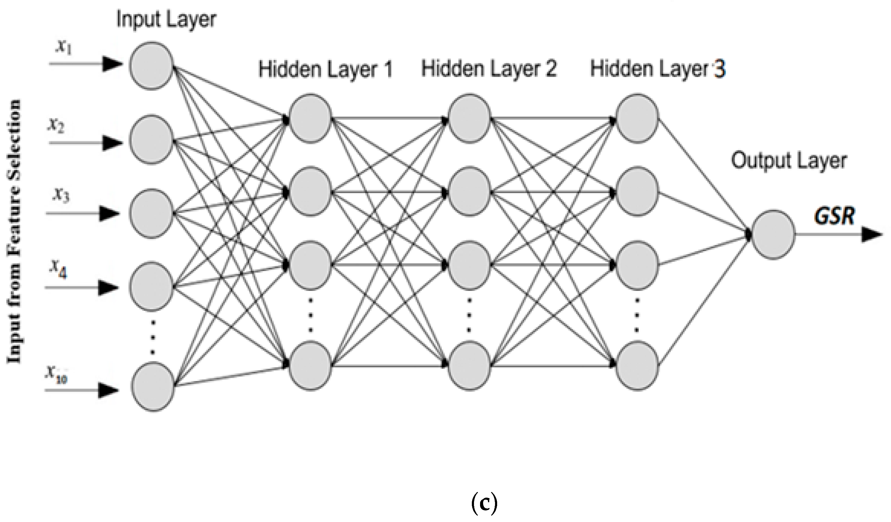 Energies | Free Full-Text | Deep Learning Neural Networks Trained