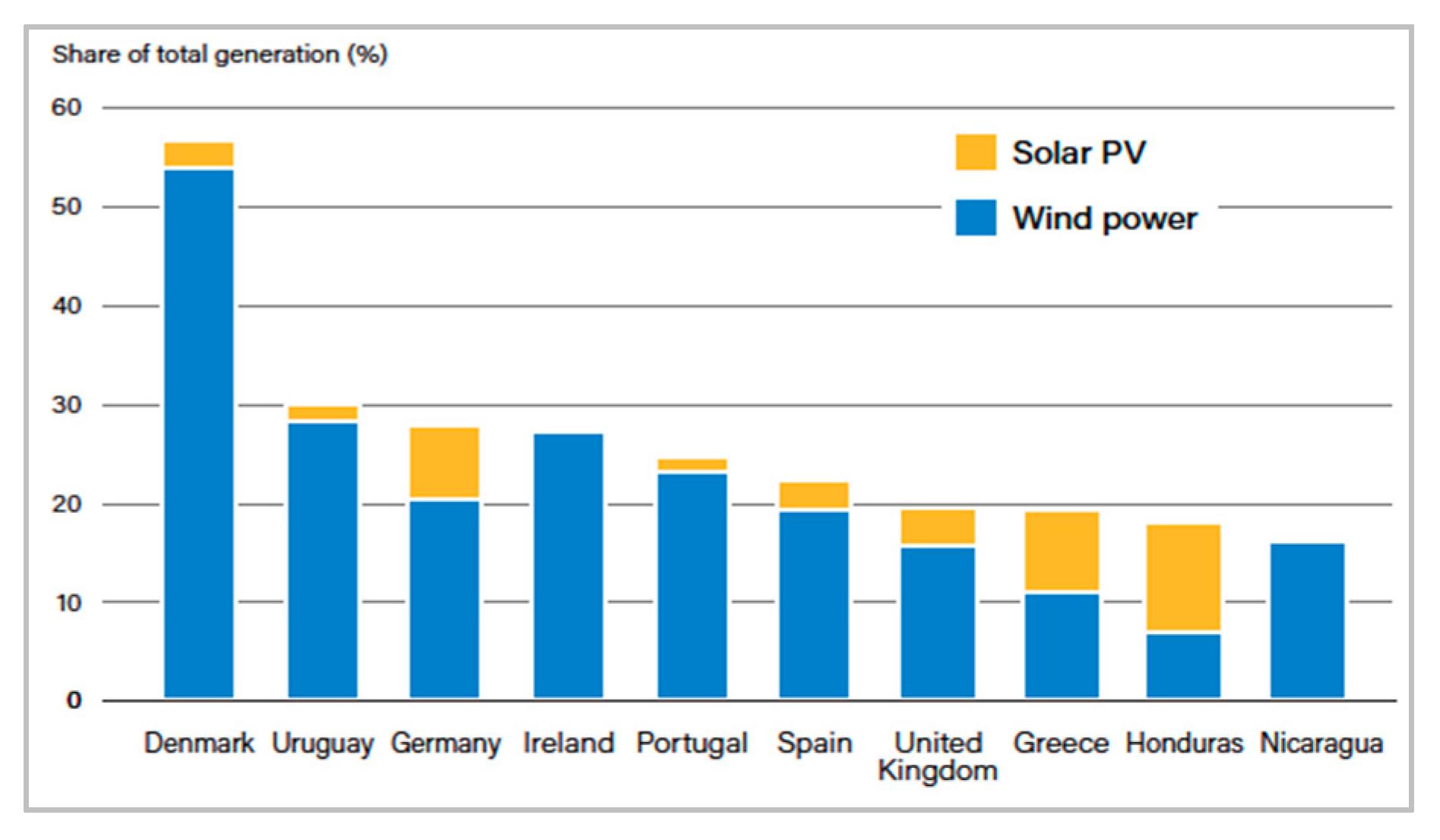Renewable Energy Development In Malaysia Encyclopedia