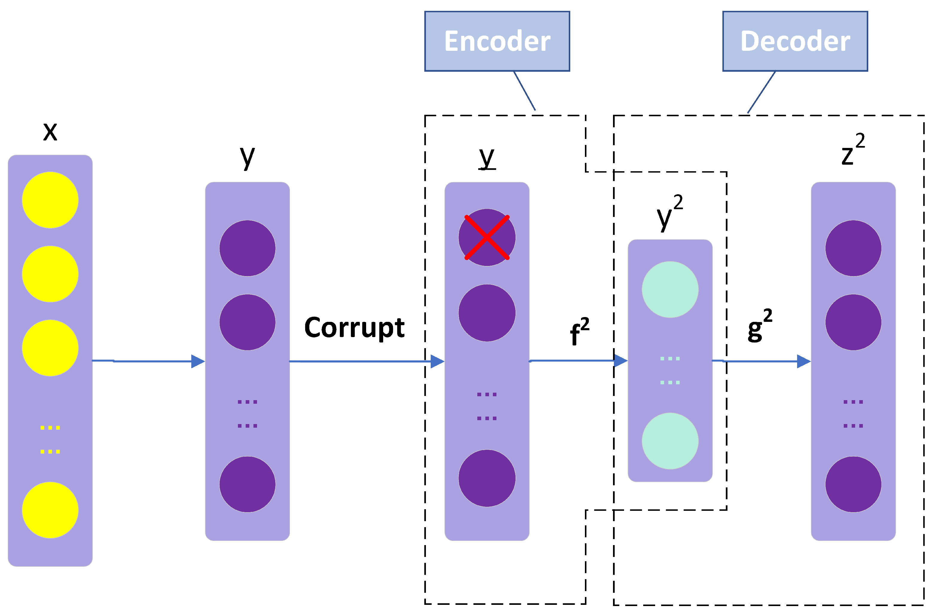 Energies | Free Full-Text | Deep Learning with Stacked Denoising