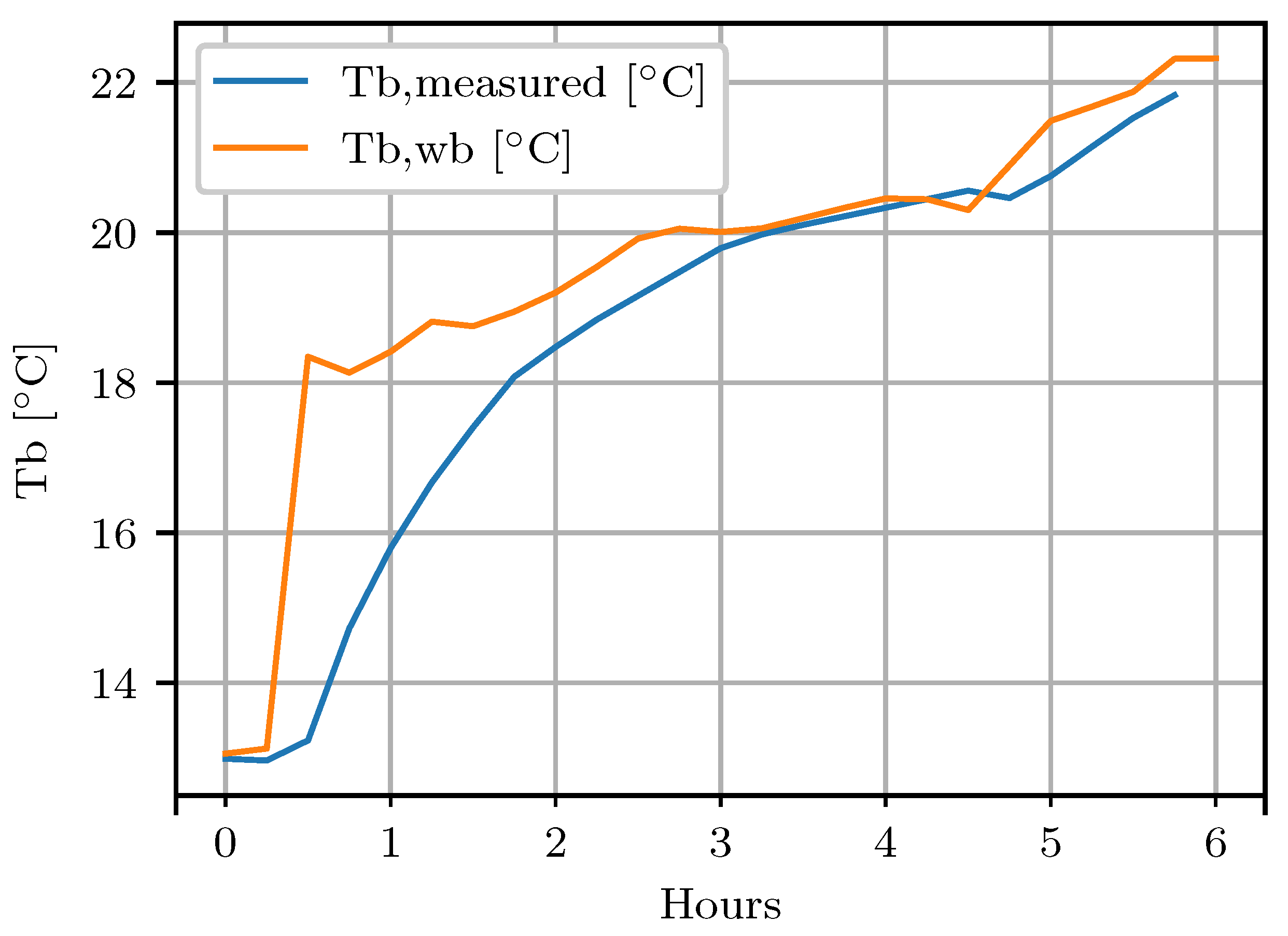 Energies | Free Full-Text | Thermal Performance Evaluation