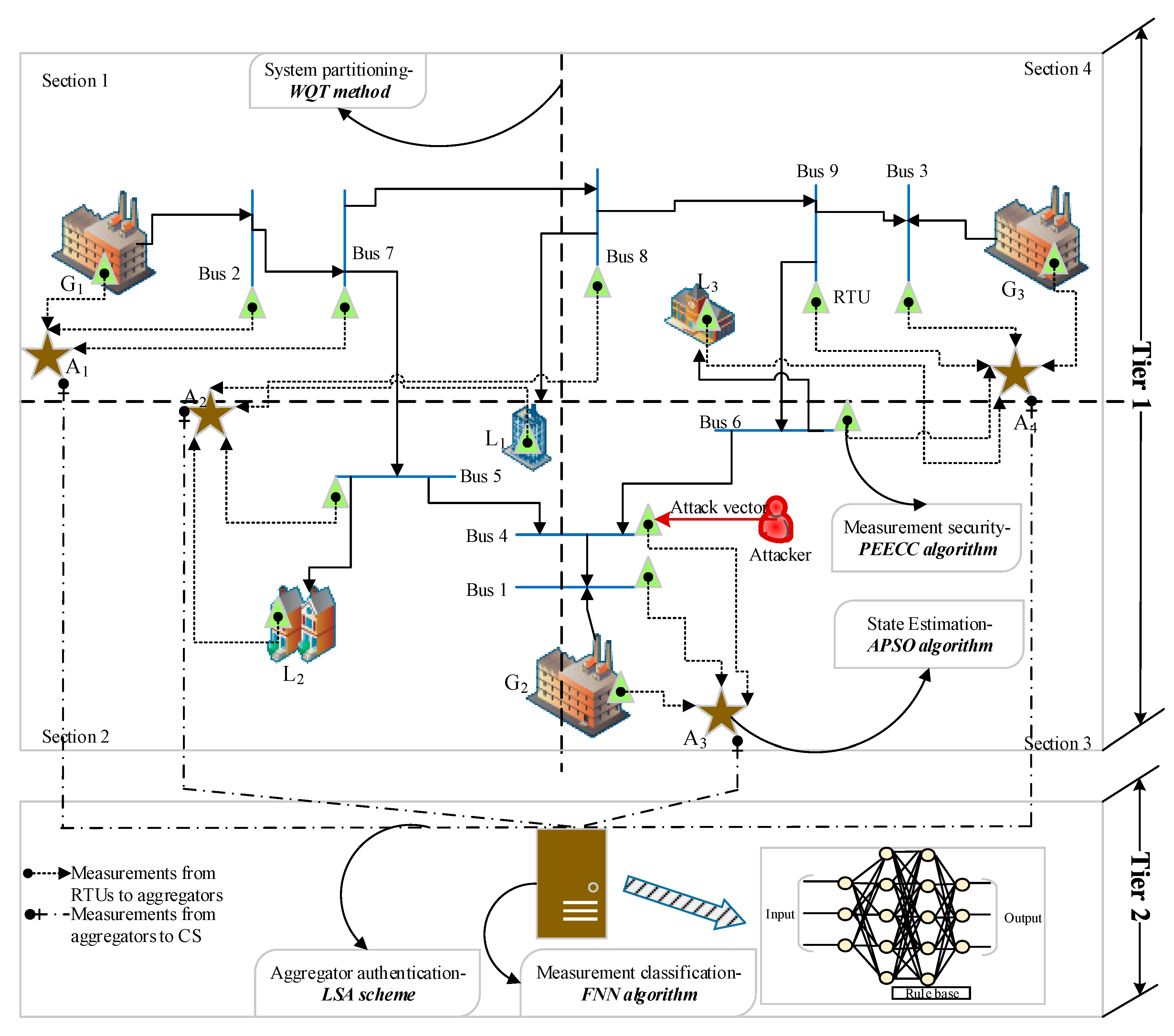 Energies   Free Full-Text   T2S2G: A Novel Two-Tier Secure Smart