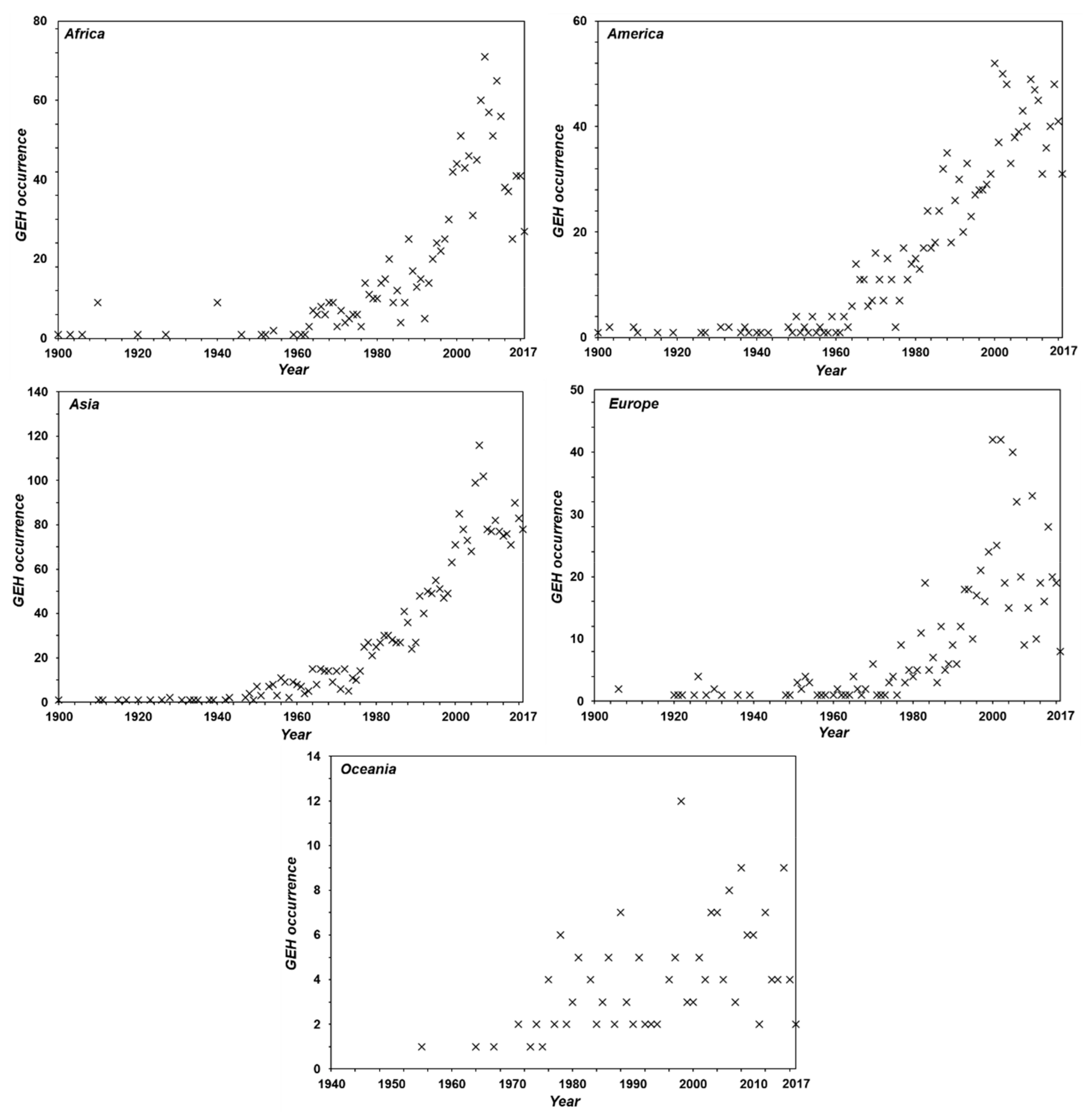 Energies   Free Full-Text   Global CO2 Emission-Related Geotechnical ...
