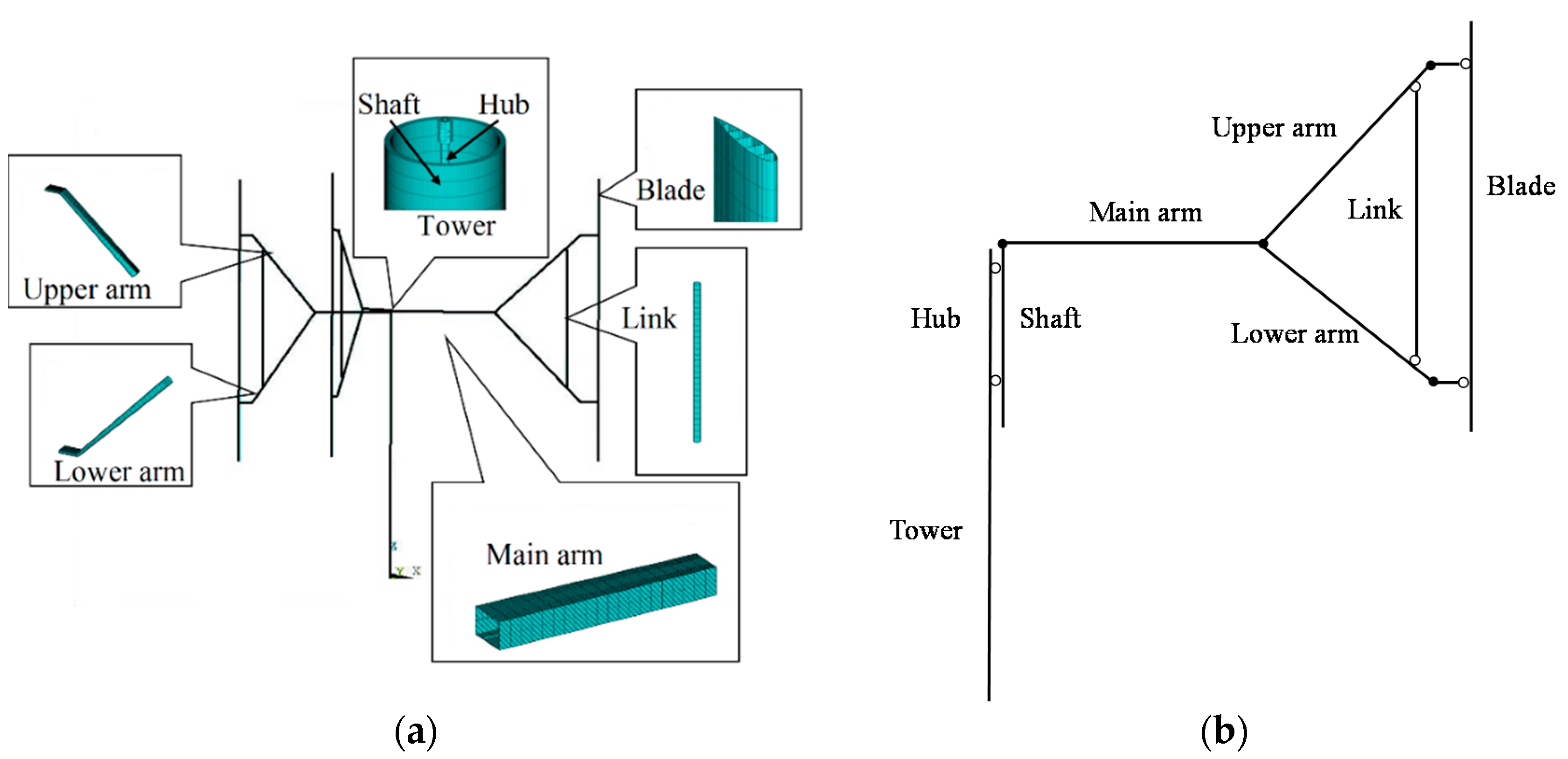 Energies | Free Full-Text | Structural ysis of Large ... on