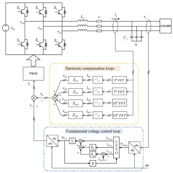 Energies Free Full Text A Composite Strategy For Harmonic Compensation In Standalone Inverter Based On Linear Active Disturbance Rejection Control Html