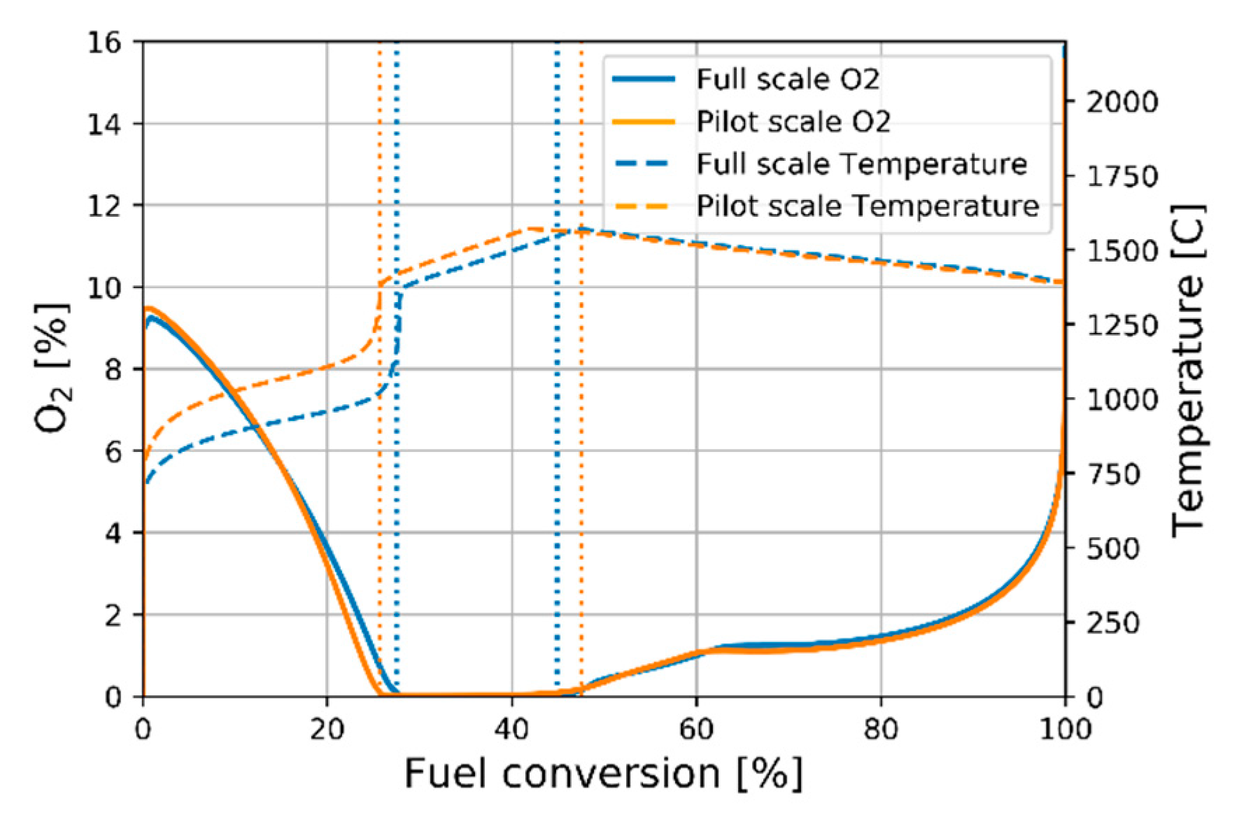 Energies | Free Full-Text | Scaling of Pulverized-Fuel Jet Flames