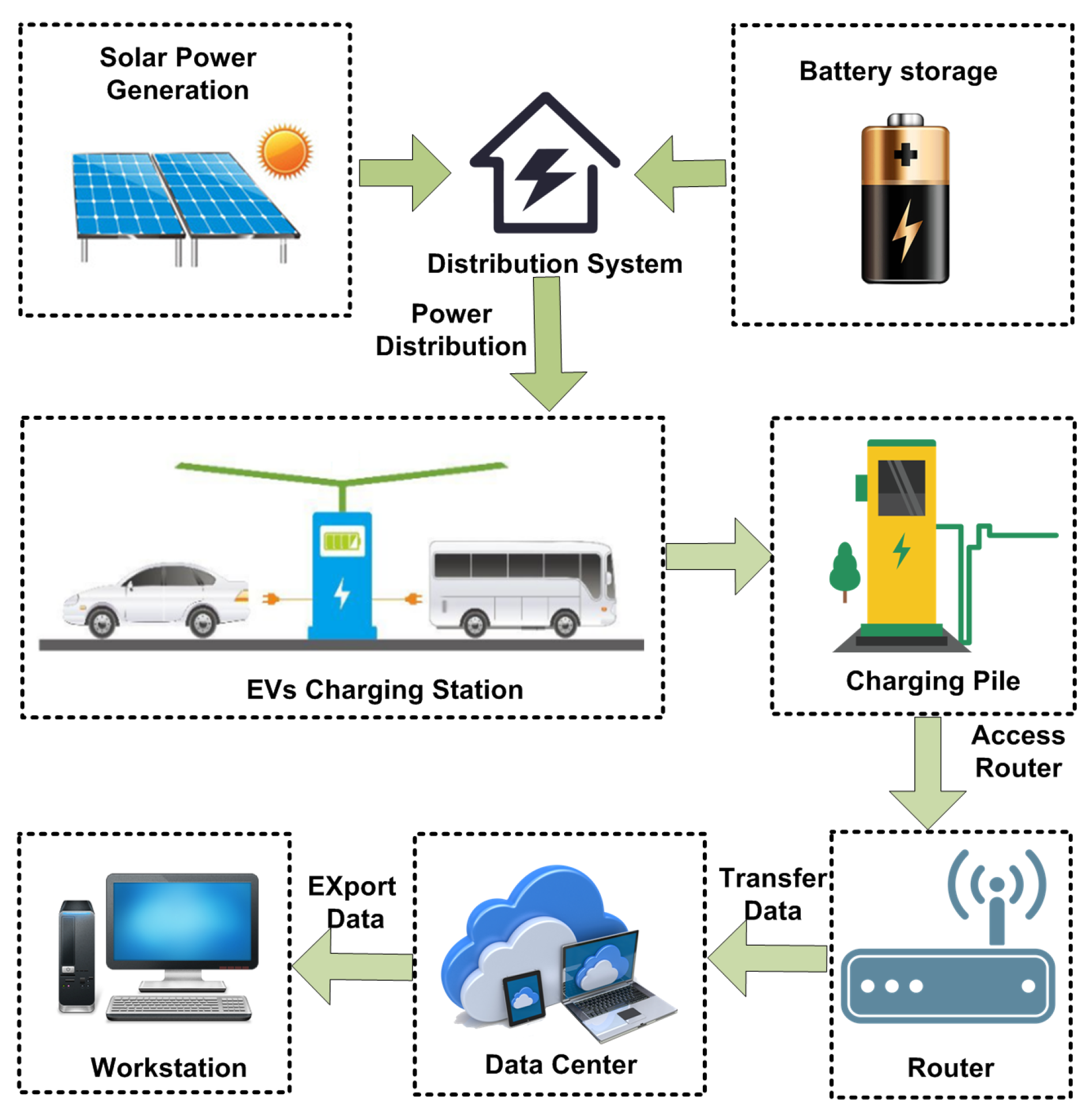 Electric Vehicle Charging Load