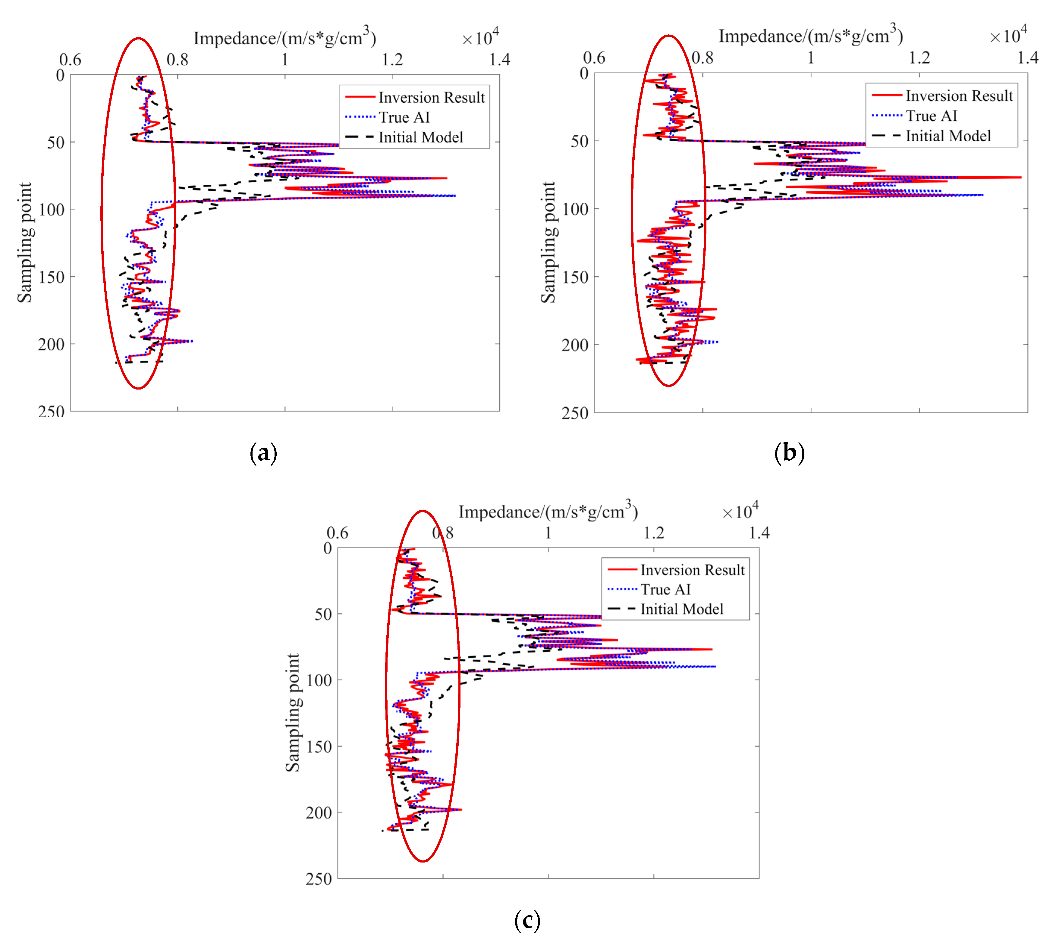 Energies | Free Full-Text | Acoustic Impedance Inversion Using