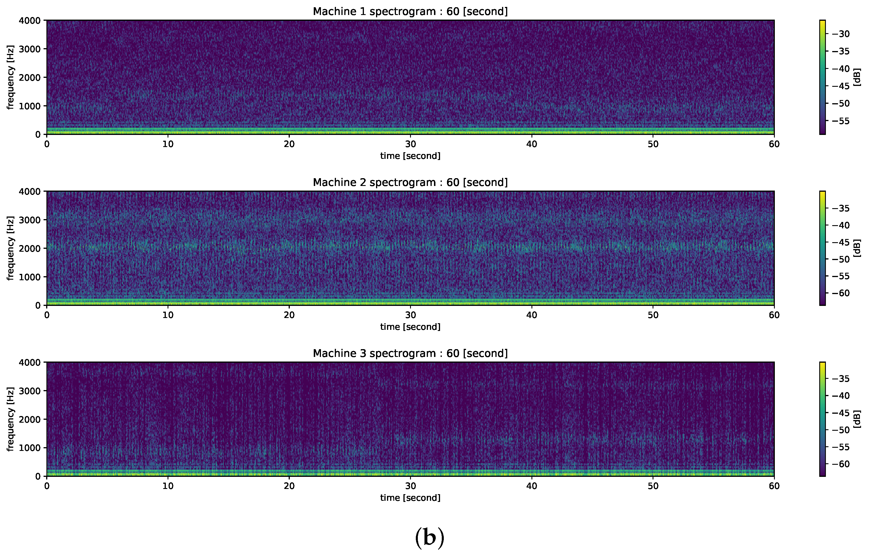 Energies | Free Full-Text | Appliance Classification by Power Signal