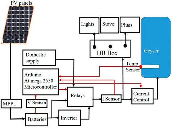 Energies Free Full Text Microcontroller Based Strategies For The Incorporation Of Solar To Domestic Electricity Html
