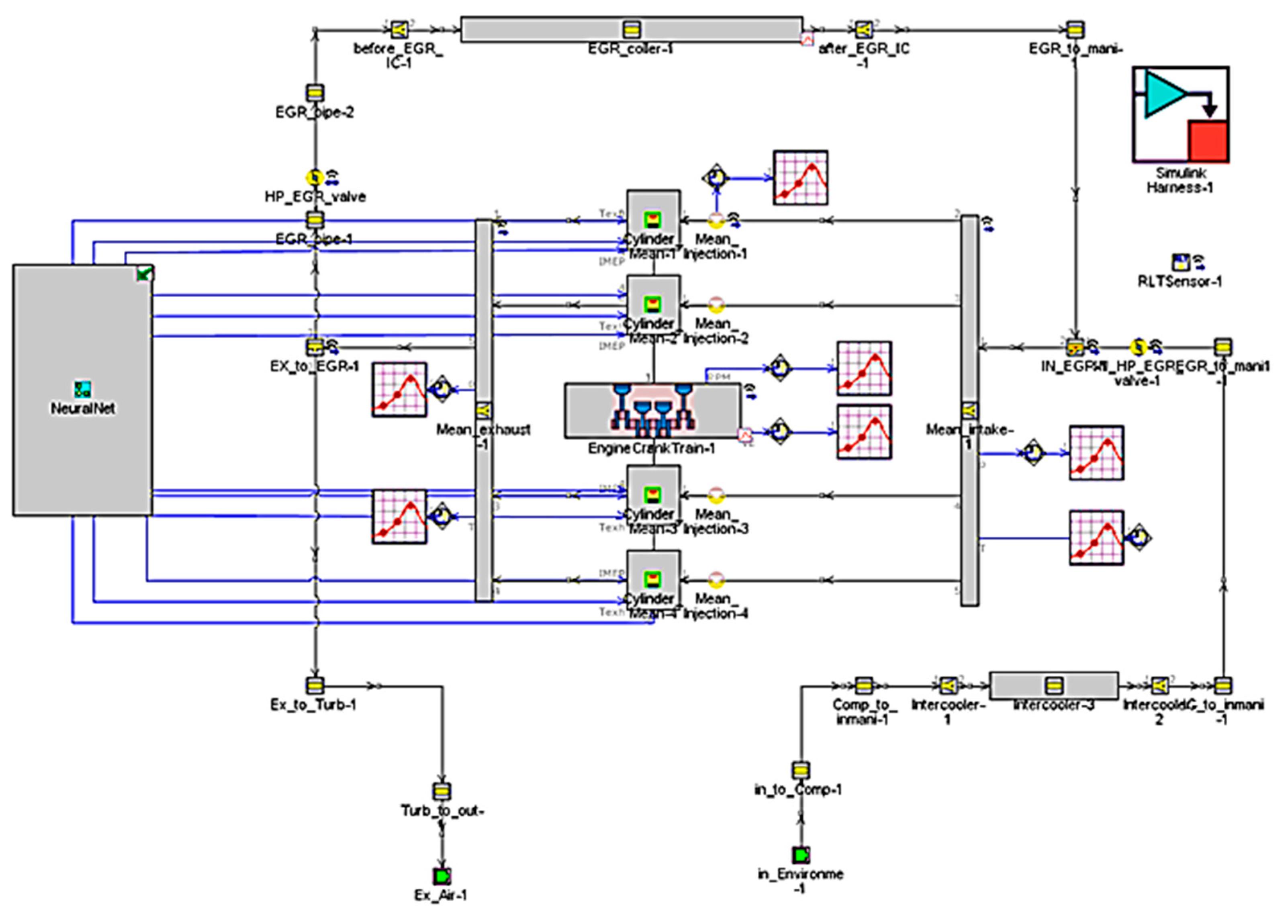 Energies | Free Full-Text | Diesel Mean Value Engine