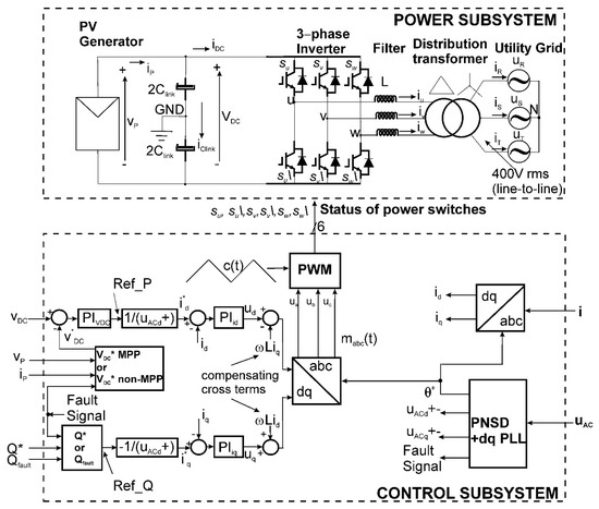 Energies Free Full Text Modeling And Design Of The Vector Control For A Three Phase Single Stage Grid Connected Pv System With Lvrt Capability According To The Spanish Grid Code Html