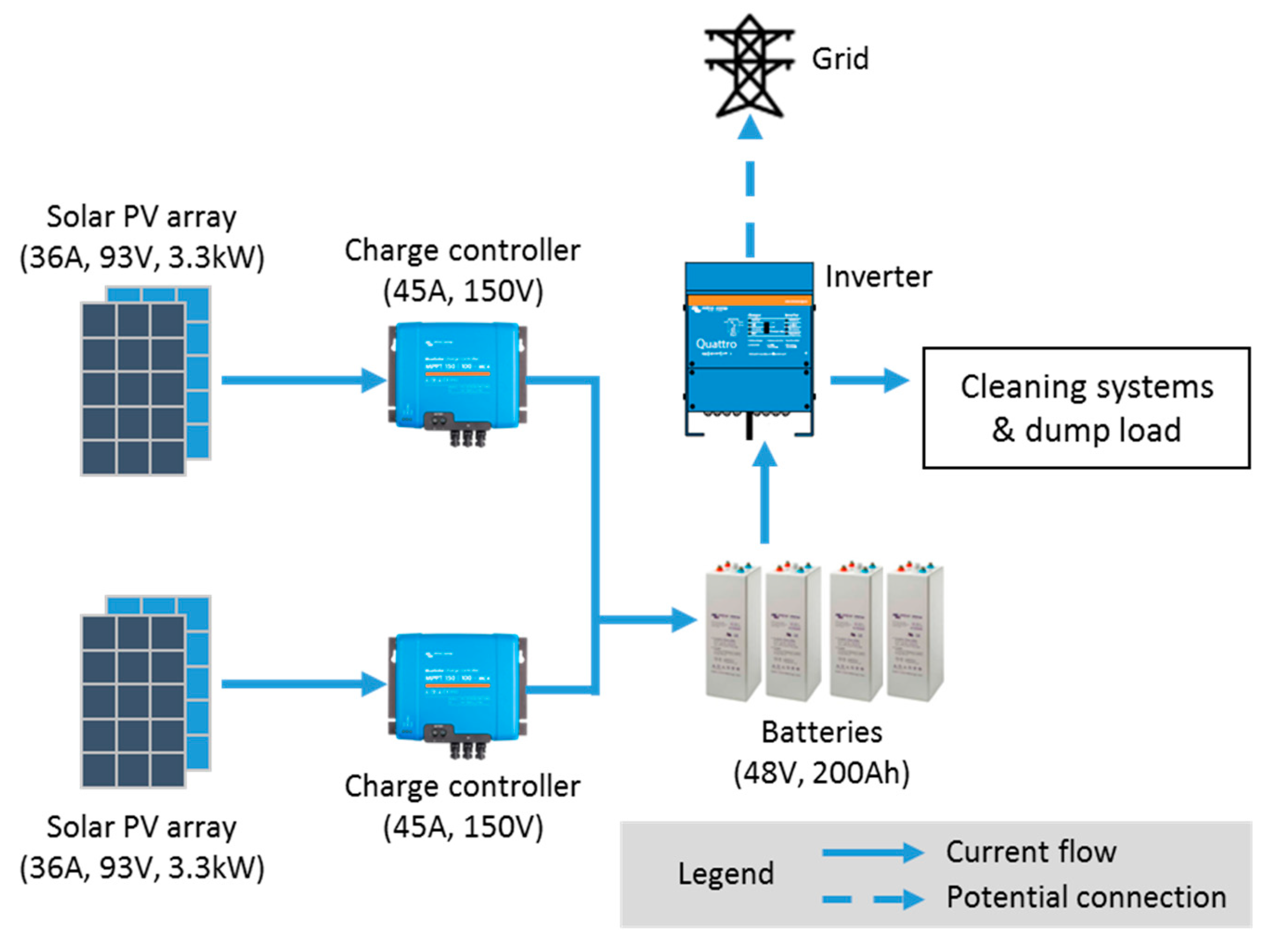 Energies Free Full Text Dust Removal From Solar Pv Modules By Automated Cleaning Systems Html