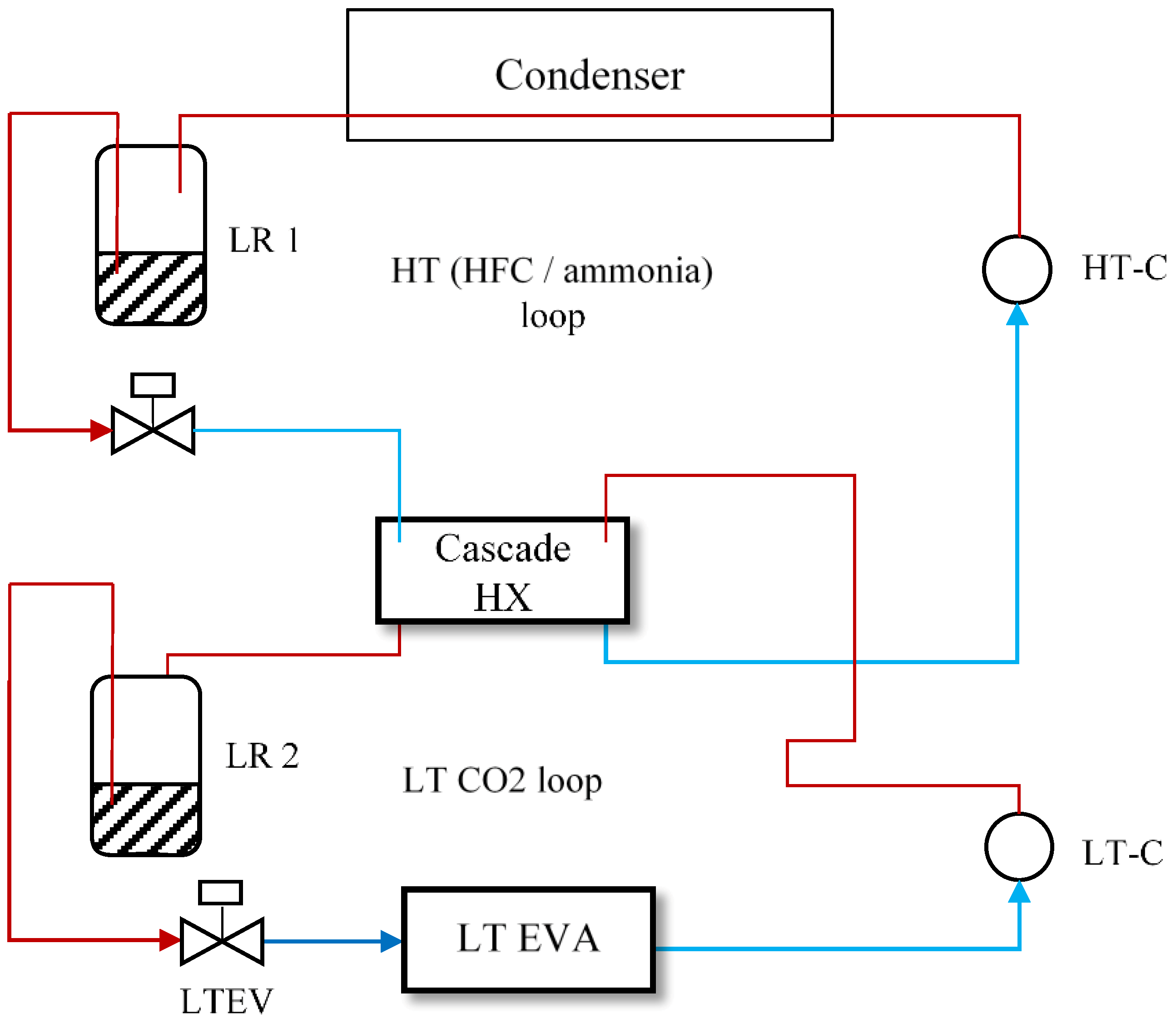 Energies | Free Full-Text | CO2 Refrigeration and Heat Pump