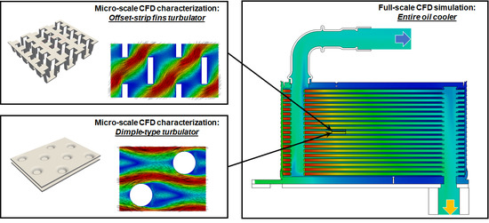 Energies | Free Full-Text | Multi-Scale CFD Modeling of Plate Heat