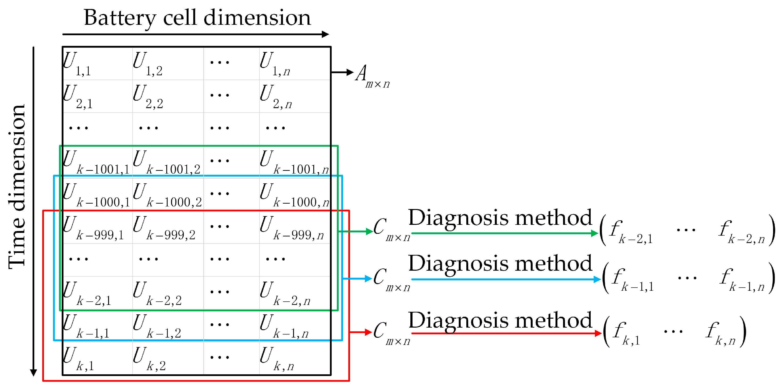 Energies | Free Full-Text | DBSCAN-Based Thermal Runaway Diagnosis